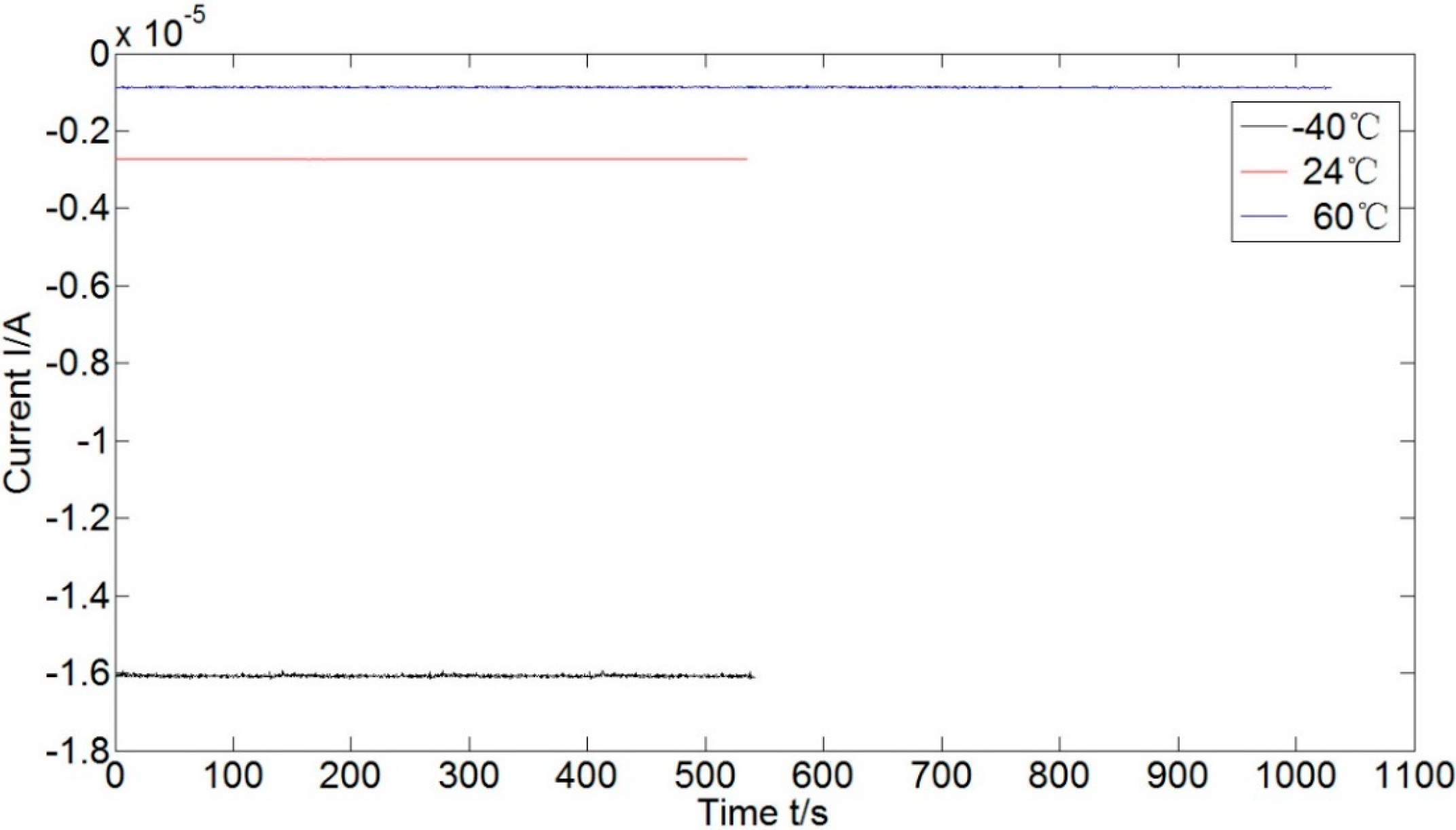 Sensors | Free Full-Text | Measurement Method of Magnetic