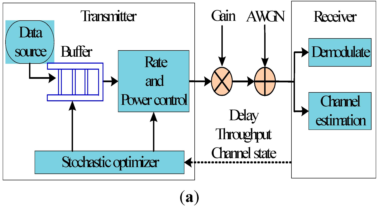 Sensors | Free Full-Text | Study of Multi-Armed Bandits for Energy ...