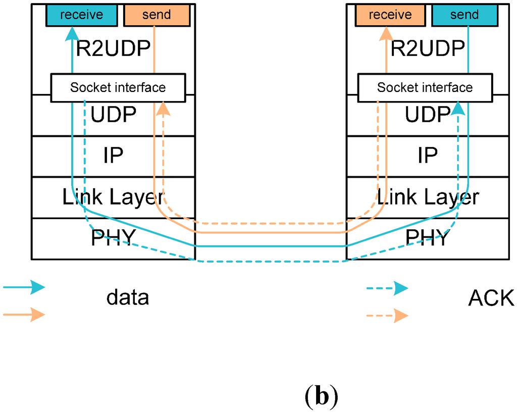 Clip Art puter Server Diagram also Wi Fi Signal Strength Meter ...