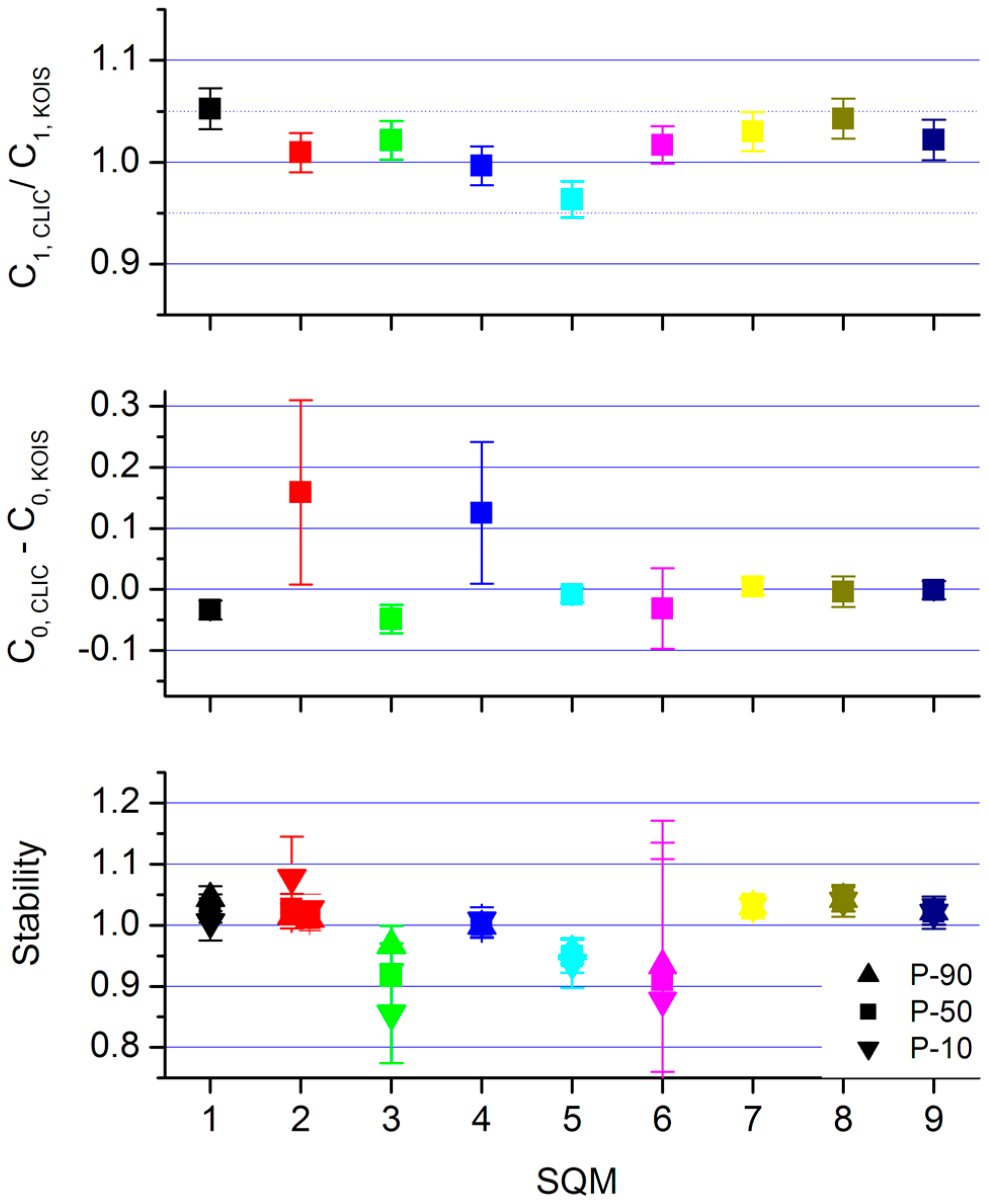Sensors | Free Full-Text | Stability of the Nine Sky Quality