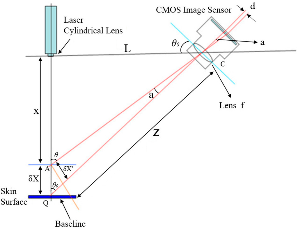 laser scanner diagram