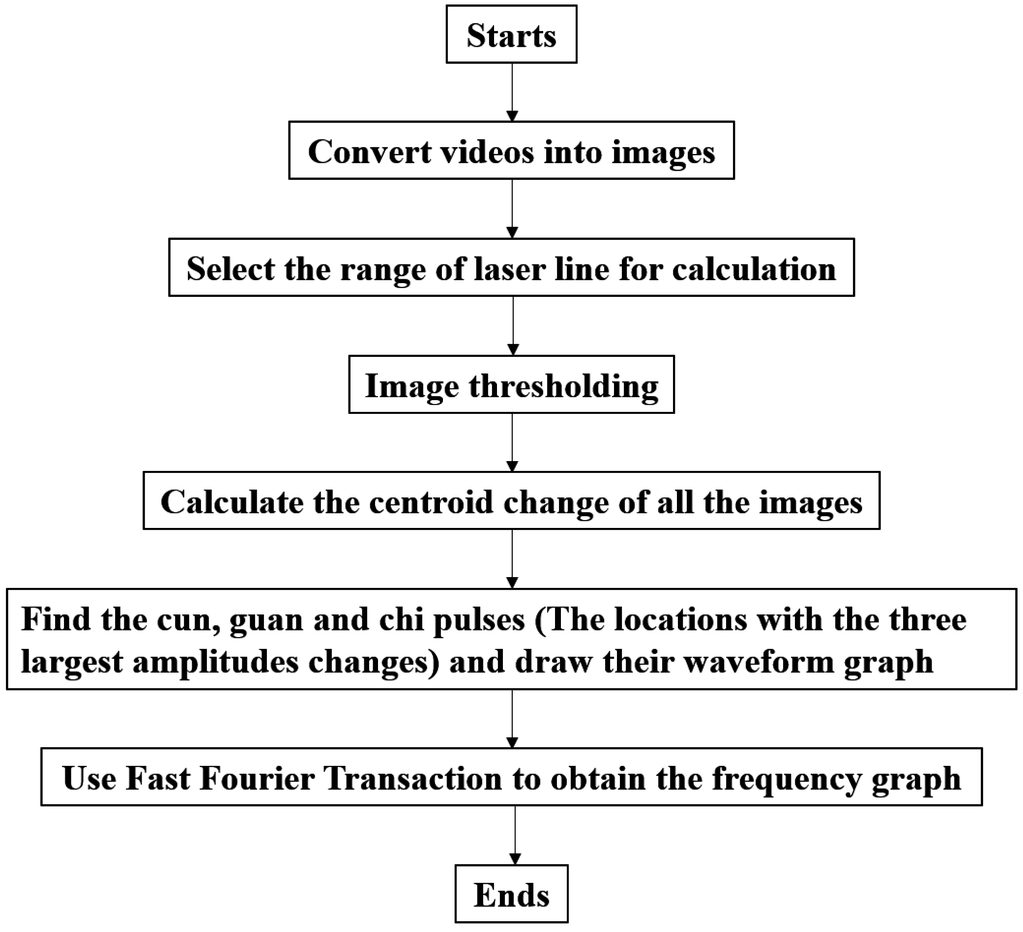 Sensors free full text a non contact pulse automatic no nvjuhfo Image collections