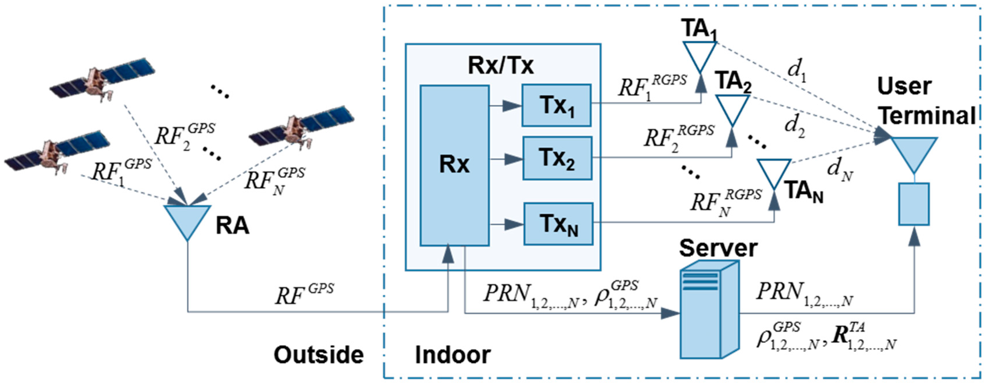 Sensors Free Full Text A New Indoor Positioning System