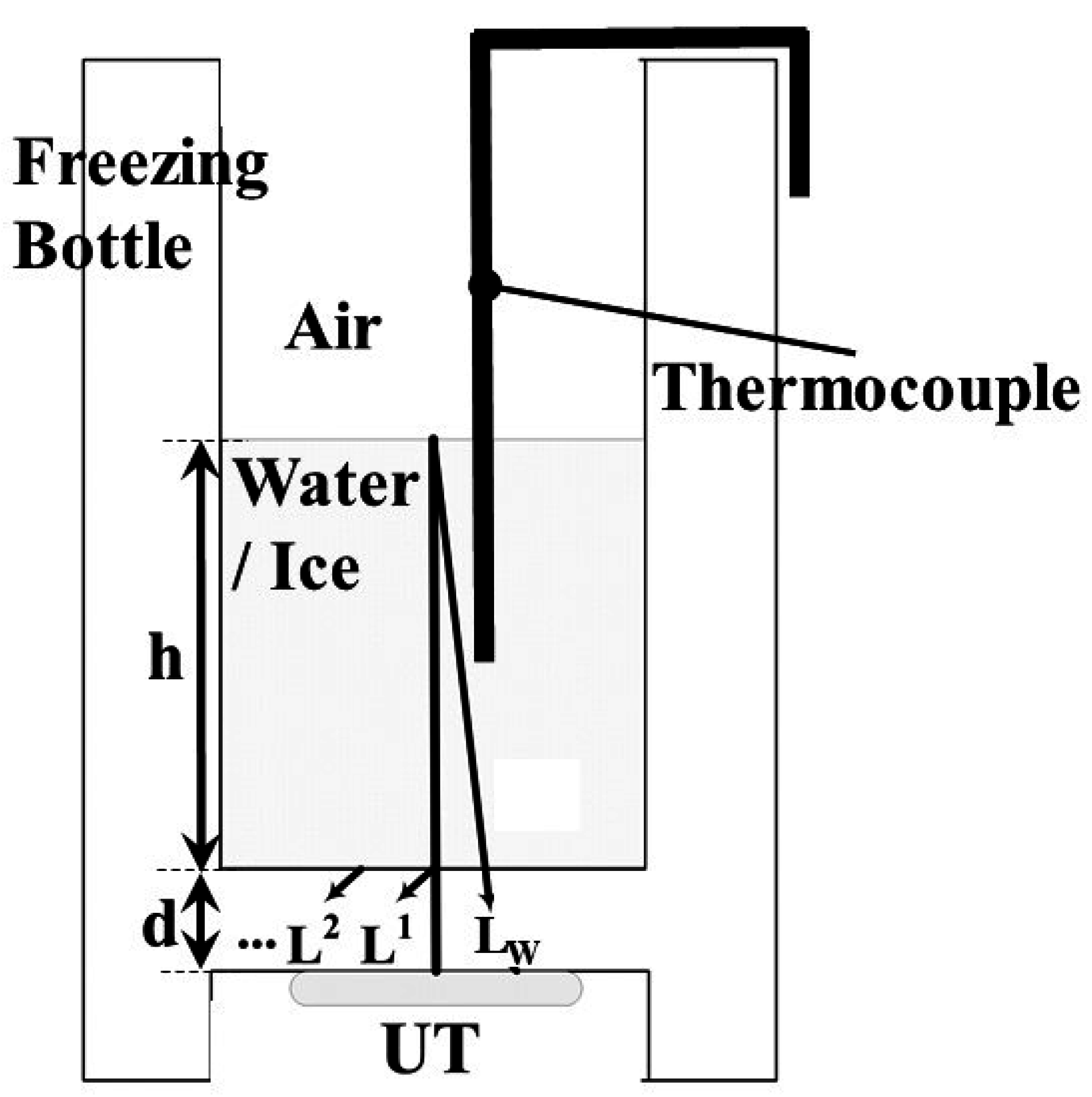 Sensors Free Full Text Novel Real Time Diagnosis Of The Freezing Ultrasonic Sensor Circuit Consists A Set Receiver And No