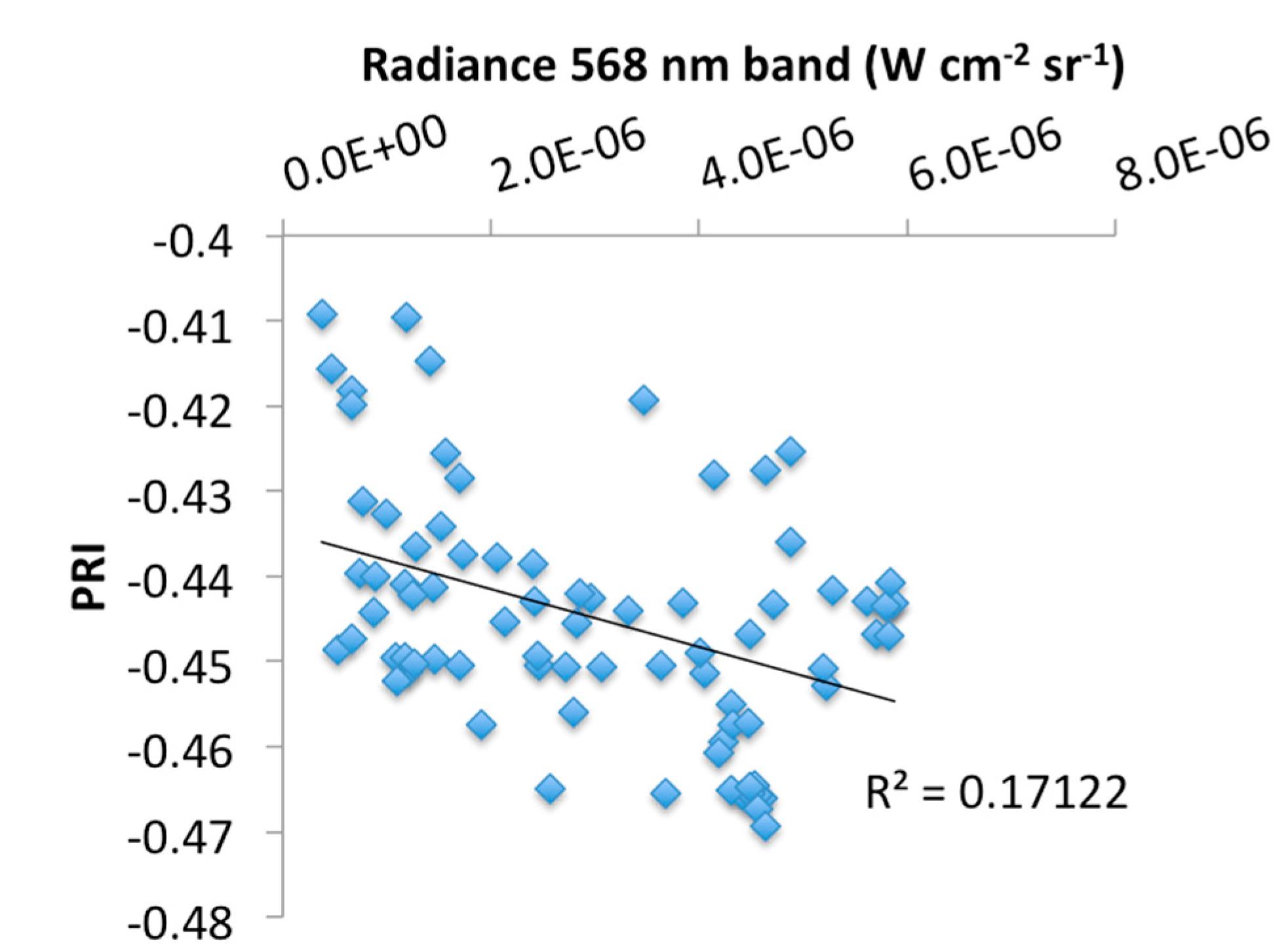 Sensors Free Full Text Tracking Diurnal Variation In Moisture Sensor Circuit Rob Faludi 15 10616 G010 1024