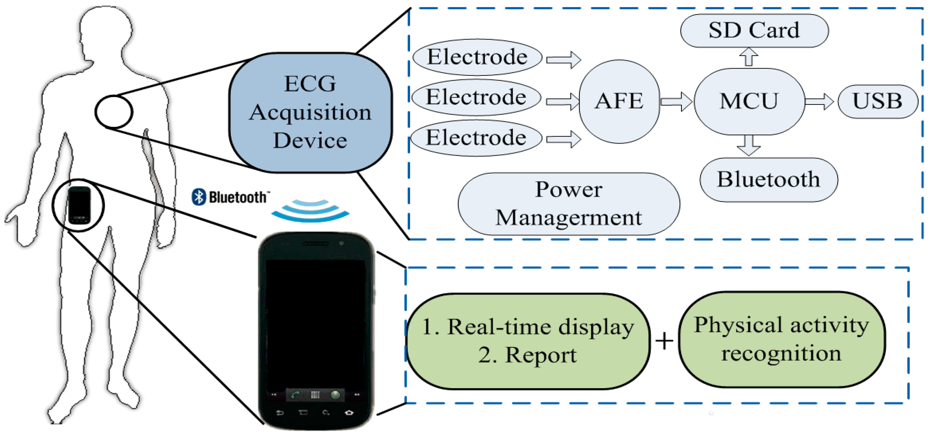 Sensors Free Full Text A Wearable Context Aware Ecg Monitoring