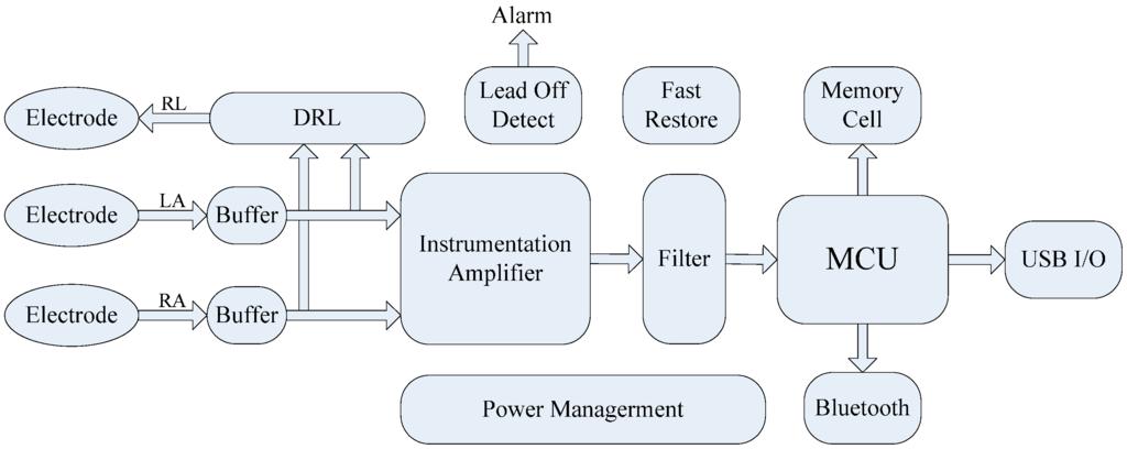 Figure 2 Block Diagram Of Ecg Amplifier Scientific Figure On