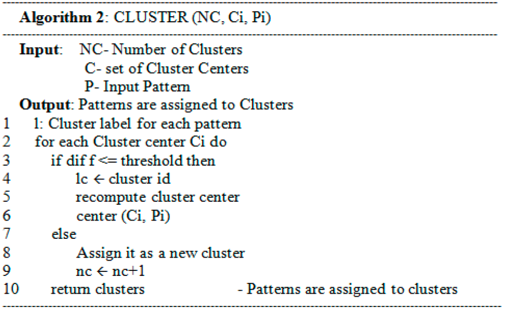 prewriting activity by clustering algorithms