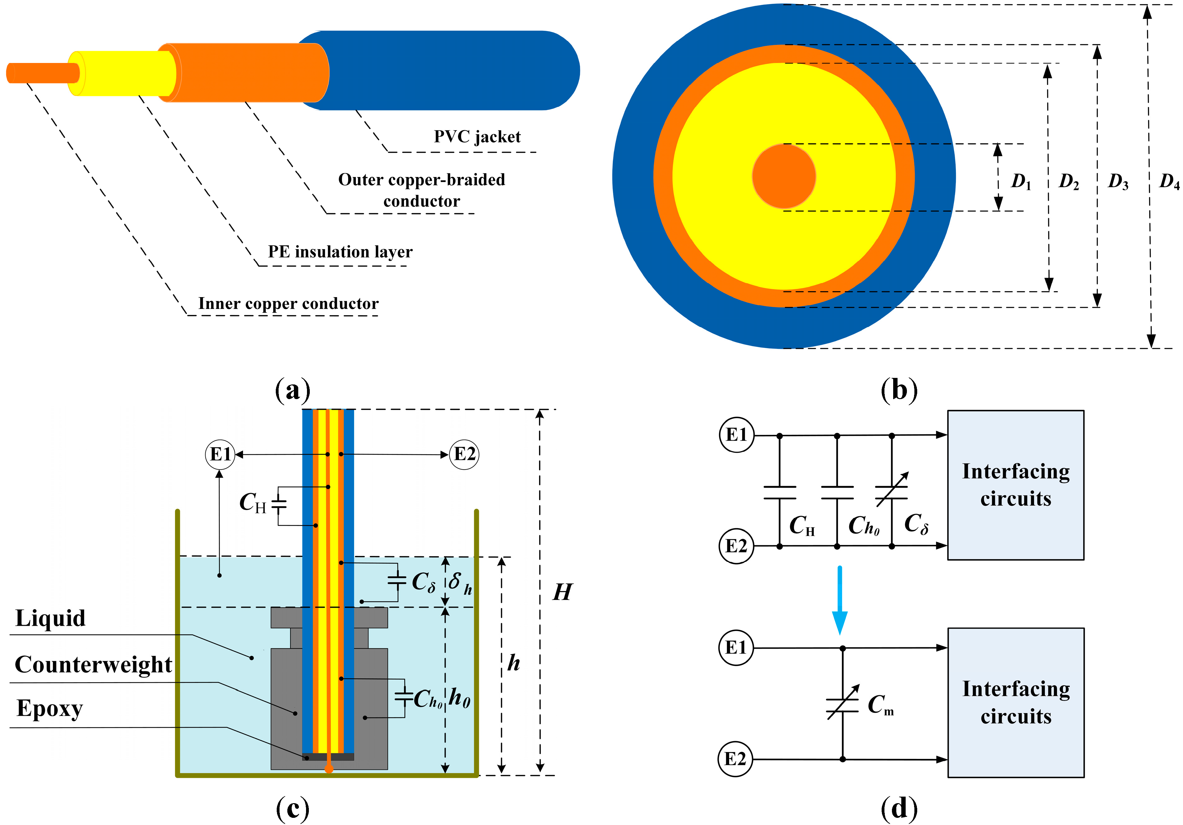 Sensors Free Full Text Design And Implementation Of An