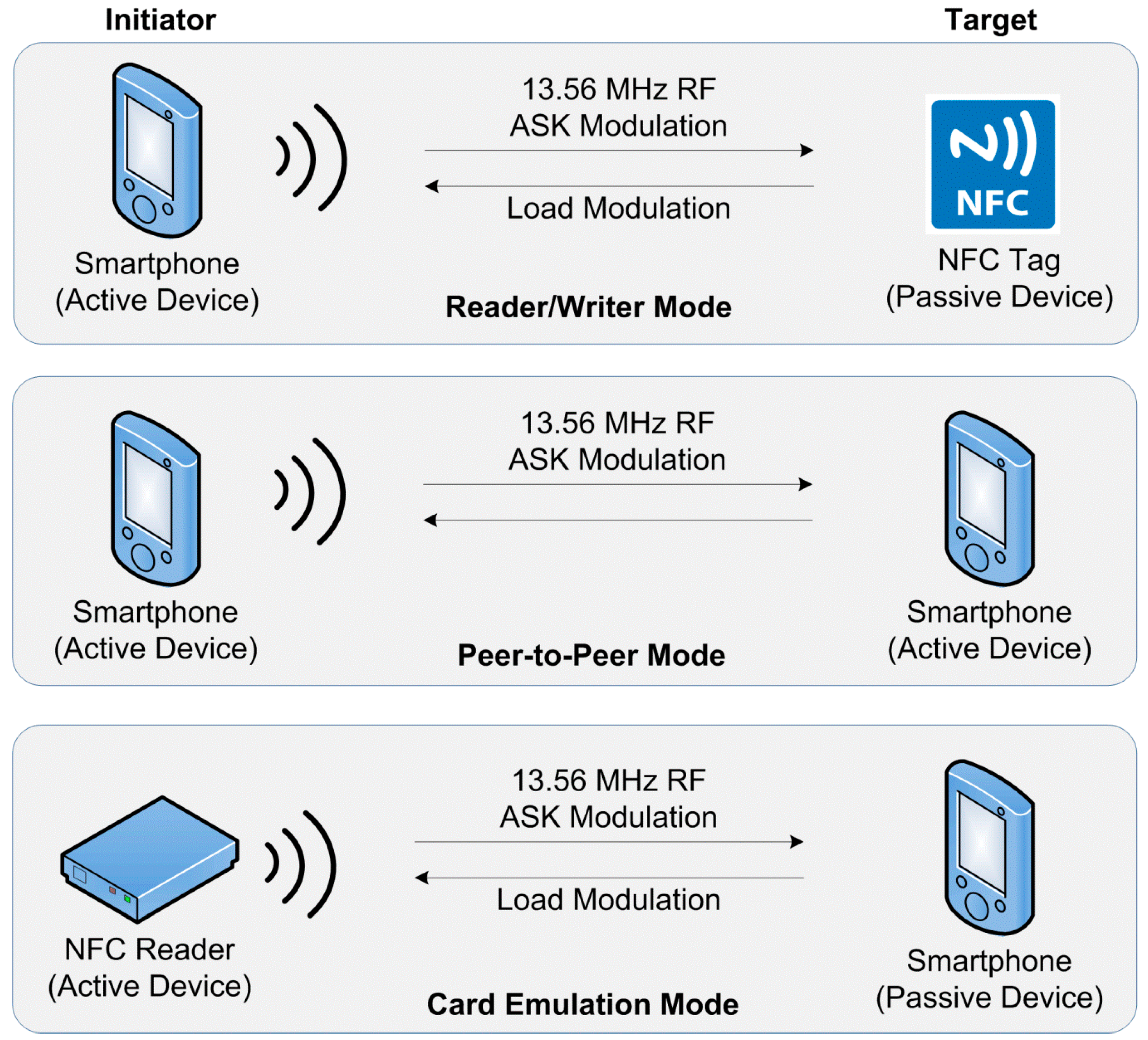 Sensors | Free Full-Text | The Survey on Near Field Communication | HTML