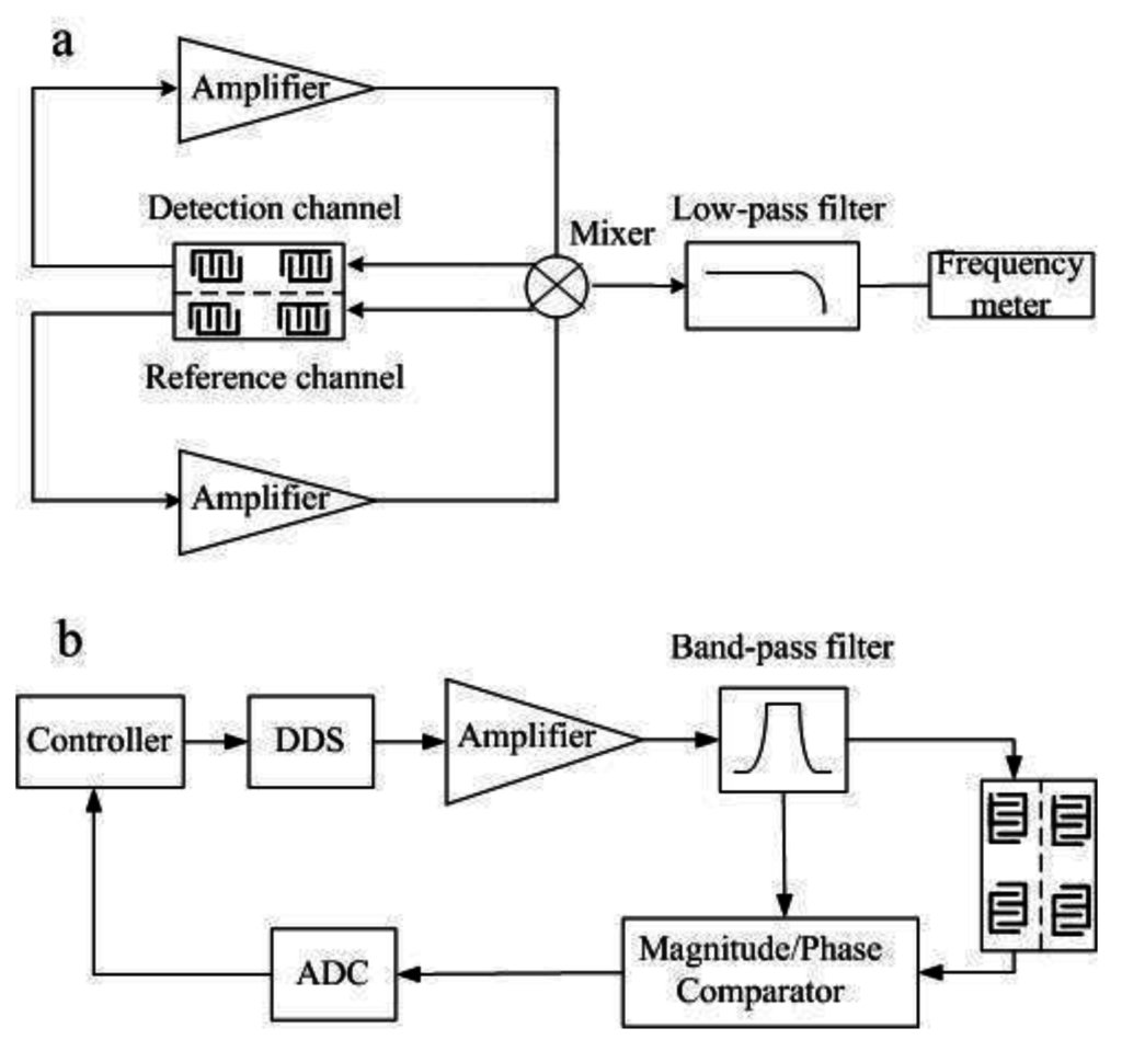 Sensors Special Issue On Chip Motorcycle Alarm No2 Free Circuit Simulation Open