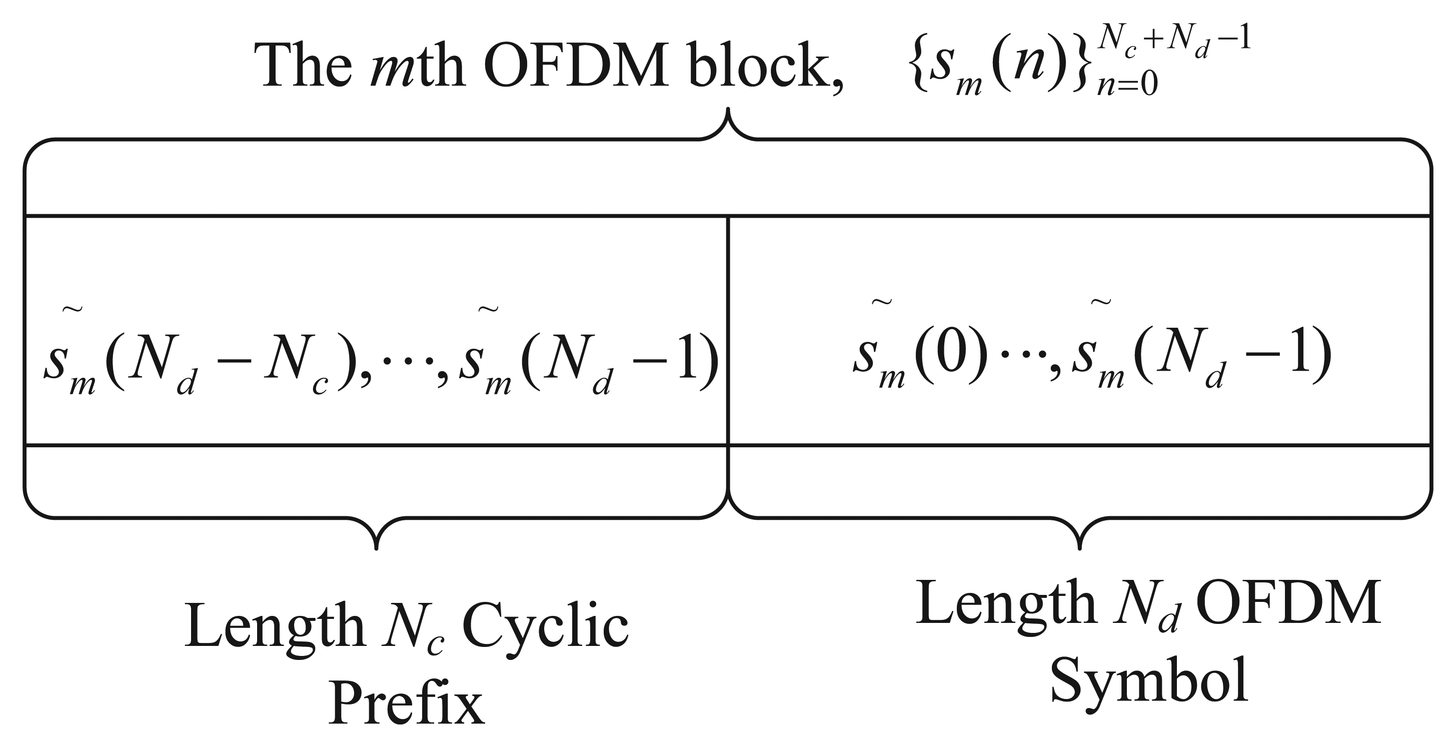 cognitive radio thesis International journal of next-generation networks (ijngn) vol6, no1, march 2014 doi : 105121/ijngn20146104 43 cognitive radio and dynamic spectrum access.