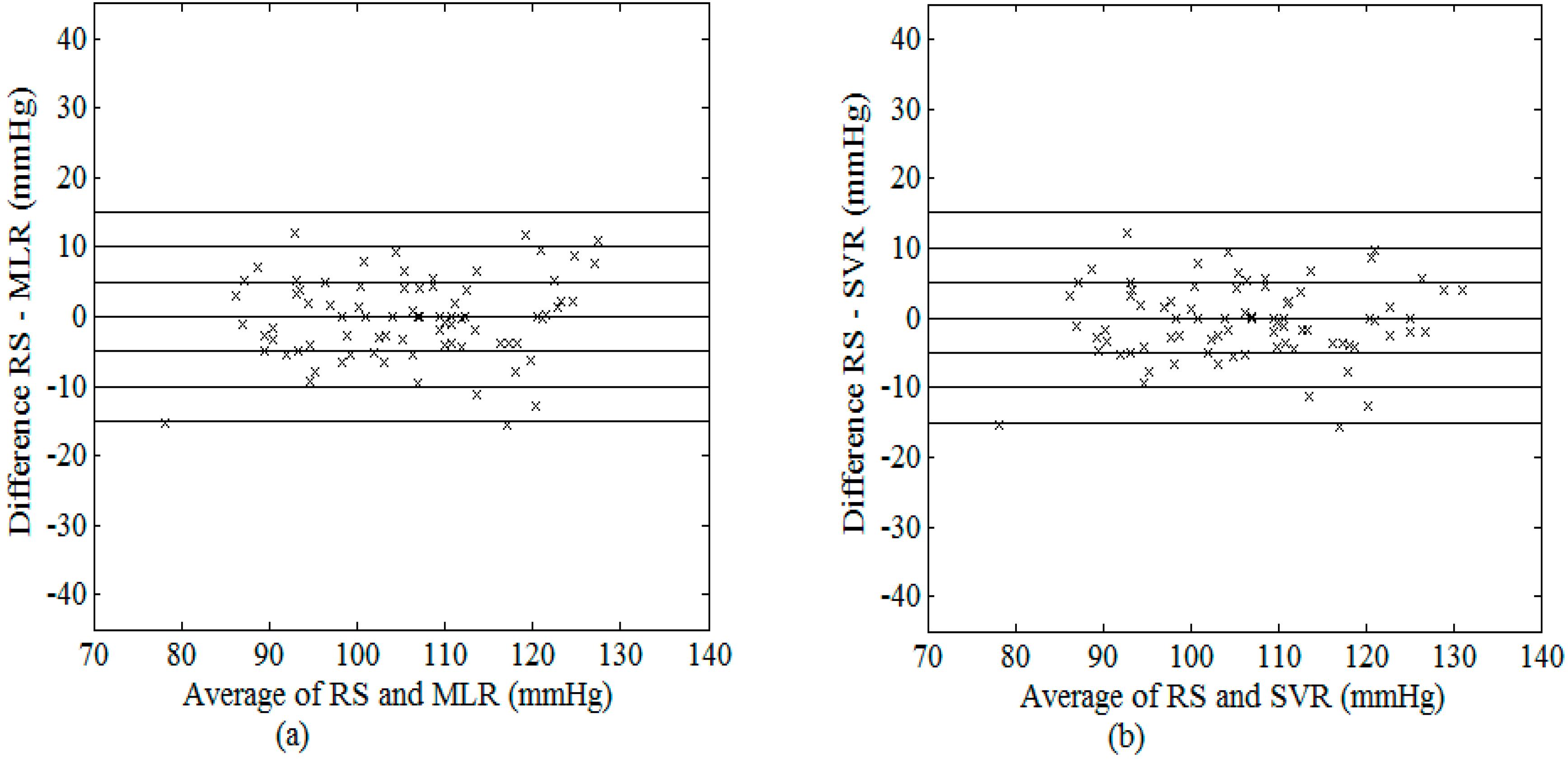 Sensors free full text improved measurement of blood pressure sensors 15 14142 g008 1024 biocorpaavc