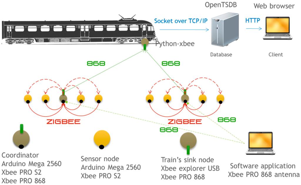Wireless sensor networks with zigbee xbee arduino and