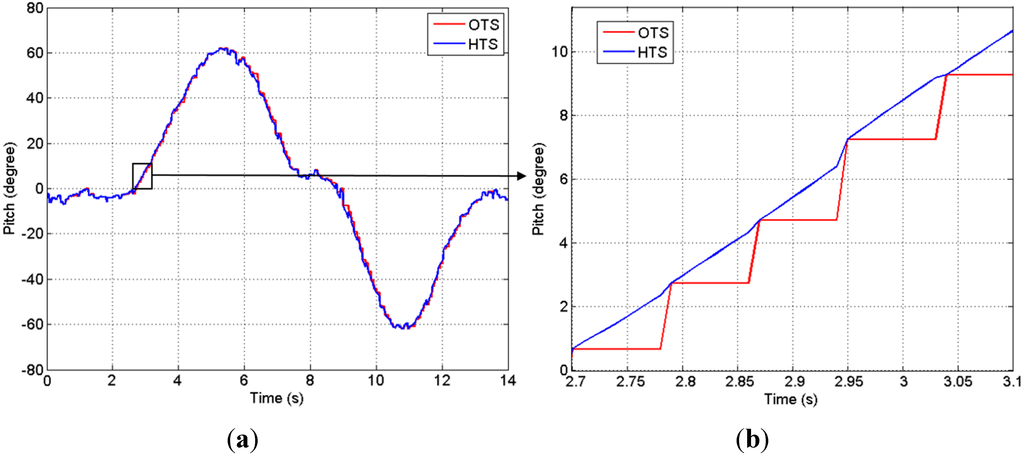 accurate imu based orientation estimation [10] have used pendulum devices to quantify the accuracy of imu  that  estimates segment orientation with high accuracy (ж058 static and ж28  dynamic.