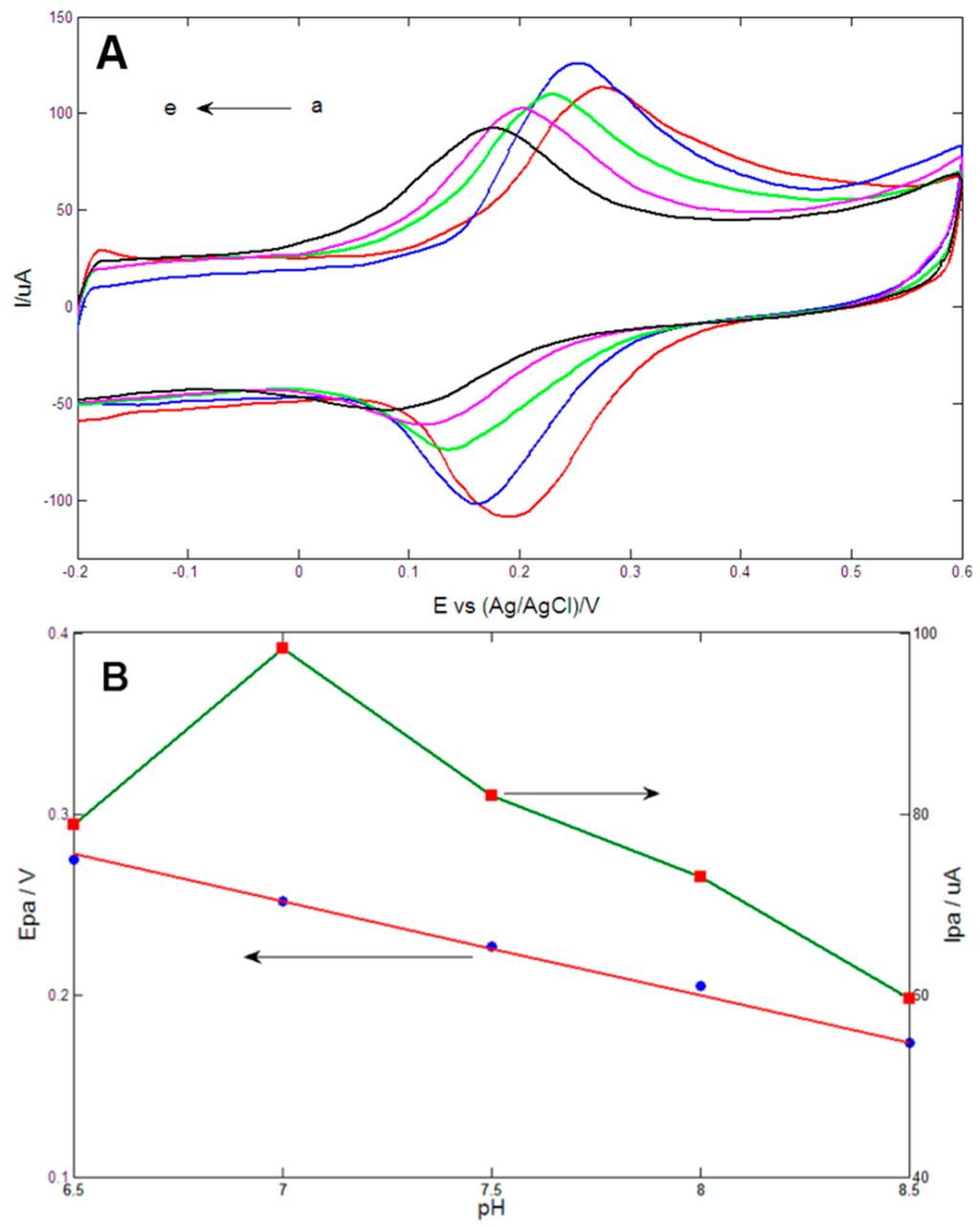 Oxidation reduction potential of ascorbic acid