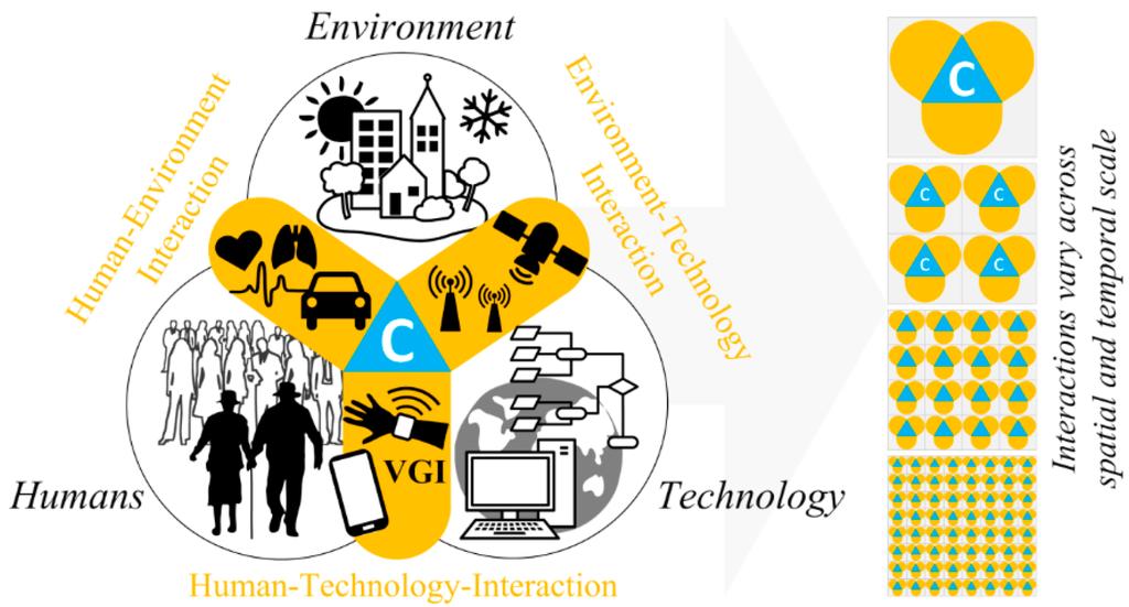 Human-Technology Interaction