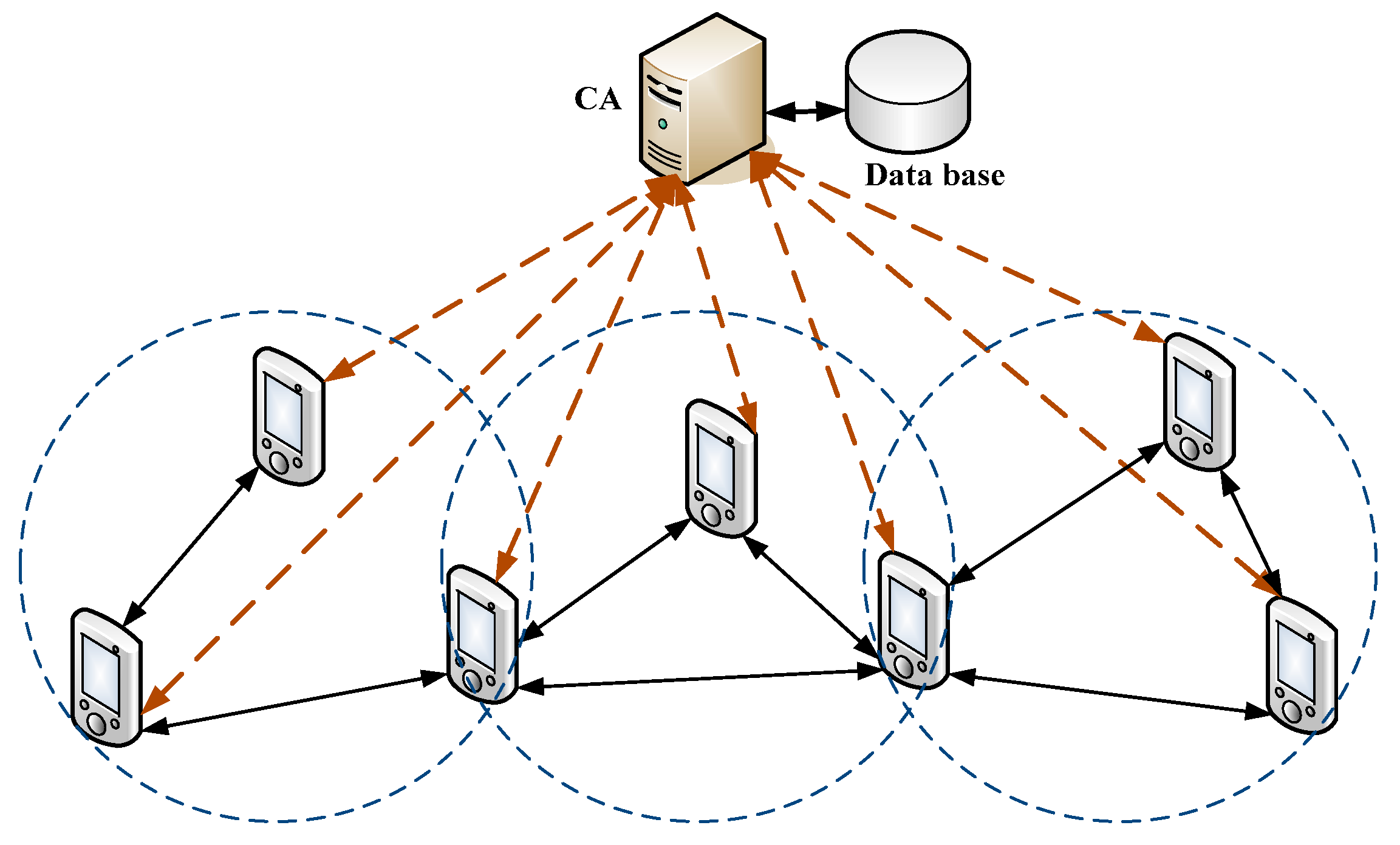 routing in mobile ad hoc network An application, challenges and routing protocol in manet is acronym of mobile ad-hoc network is the one • every node in the network can maintains routing table.