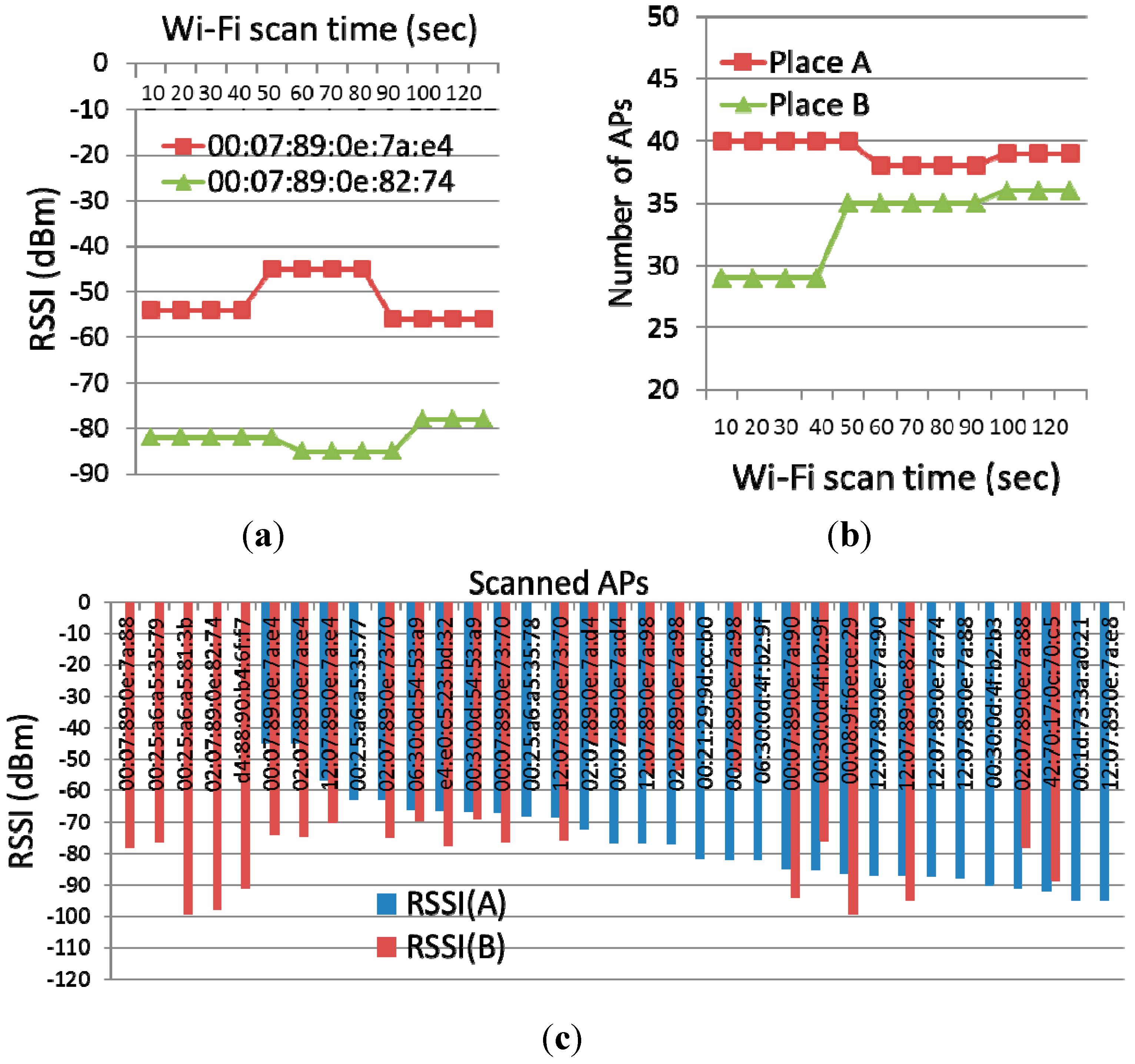 thermal imaging report template - sensors free full text visitsense sensing place visit