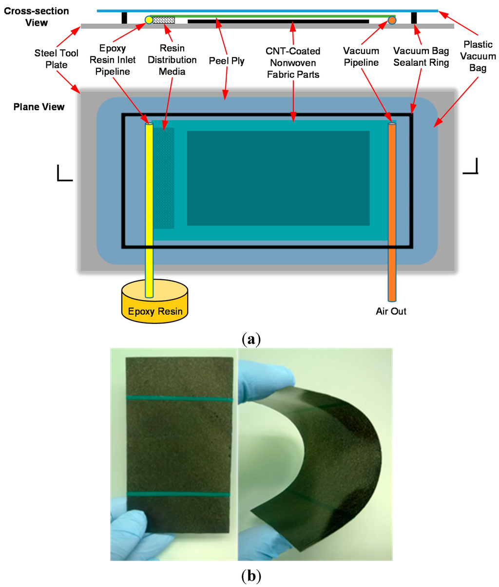 Sensors   Special Issue : Novel Sensors for Non-Destructive Testing ...