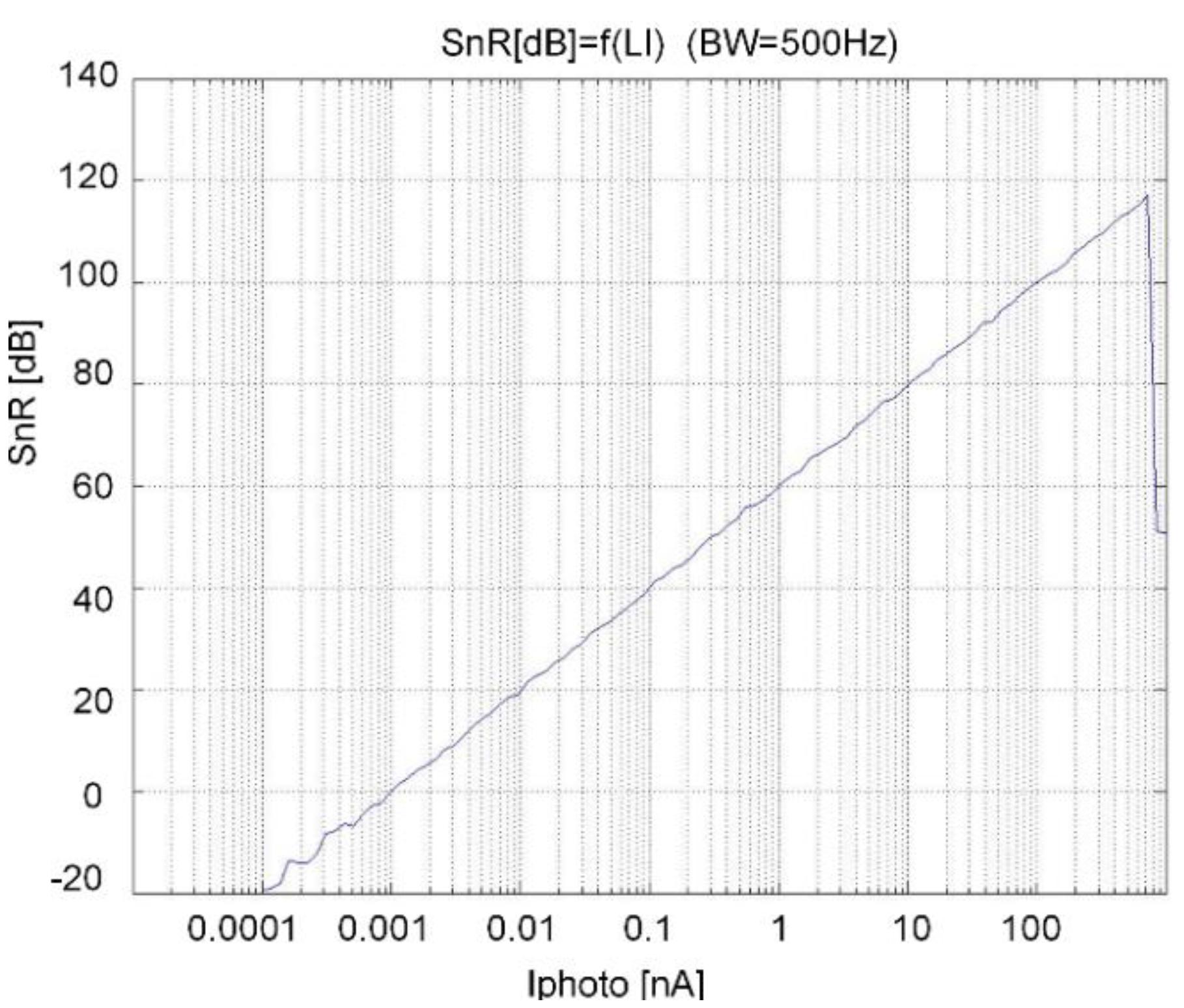 Sensors Free Full Text Integrated High Resolution Digital Color Figure1 Sensor Circuit 15 17786 G012 1024