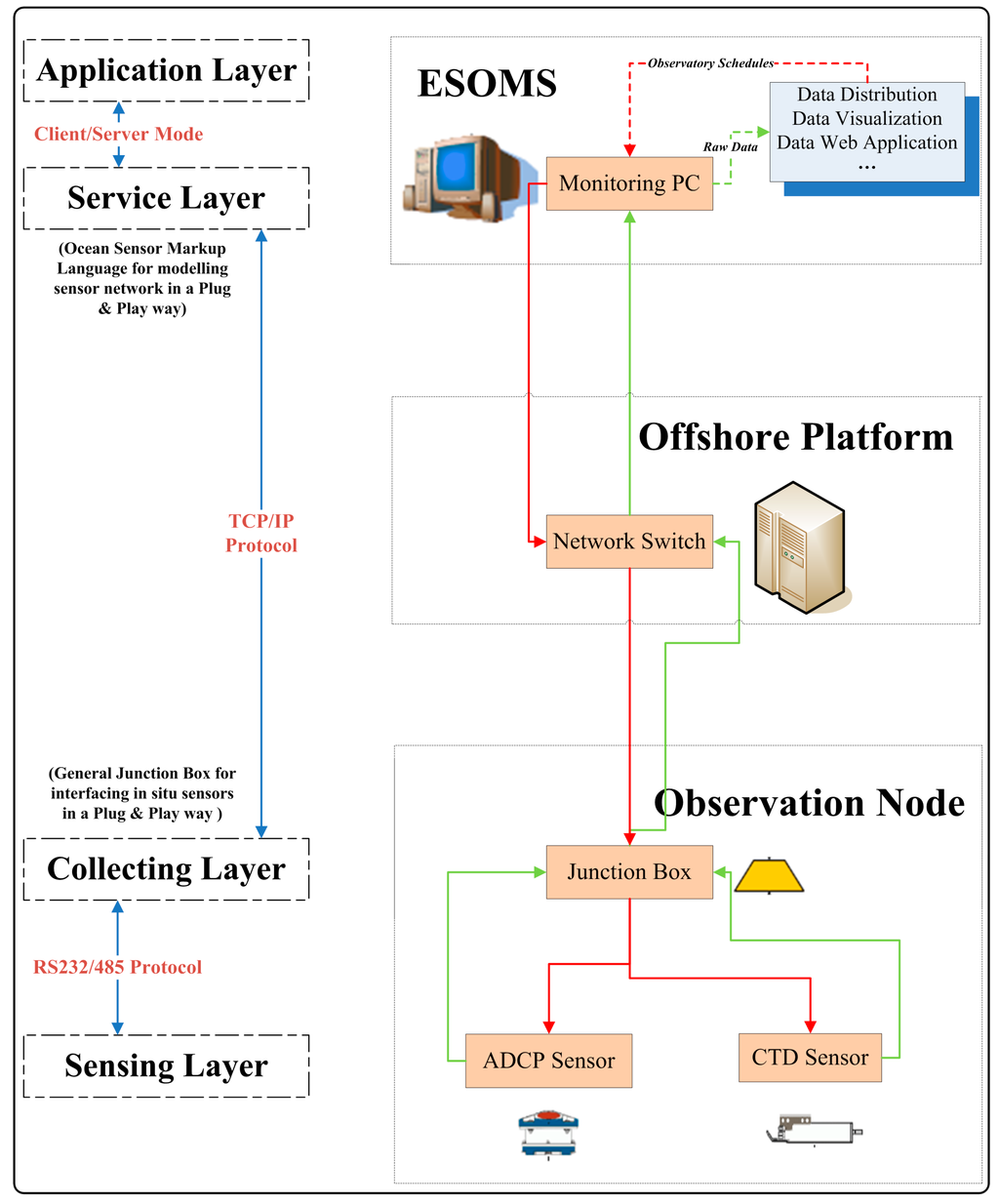 service oriented architecture term paper