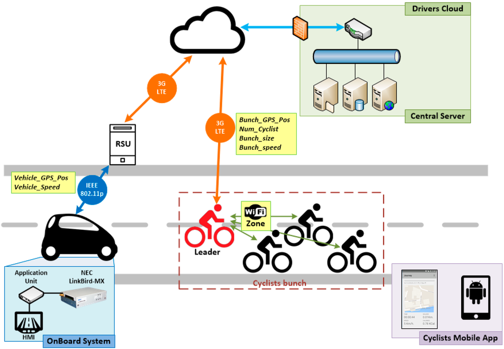 Sensors | Free Full-Text | V-Alert: Description and Validation of a
