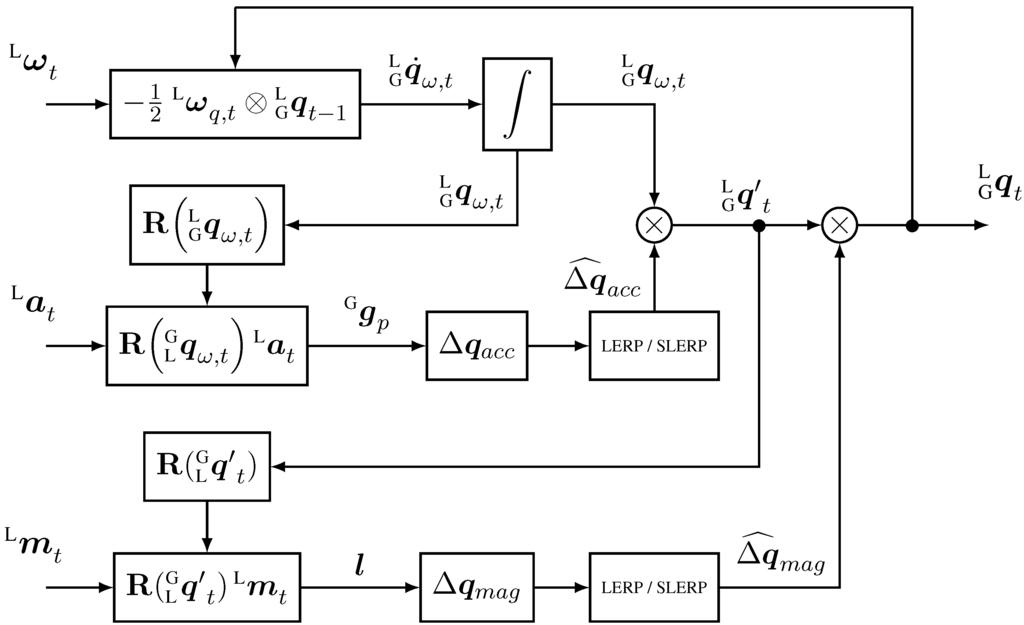 Sensors | Free Full-Text | Keeping a Good Attitude: A Quaternion