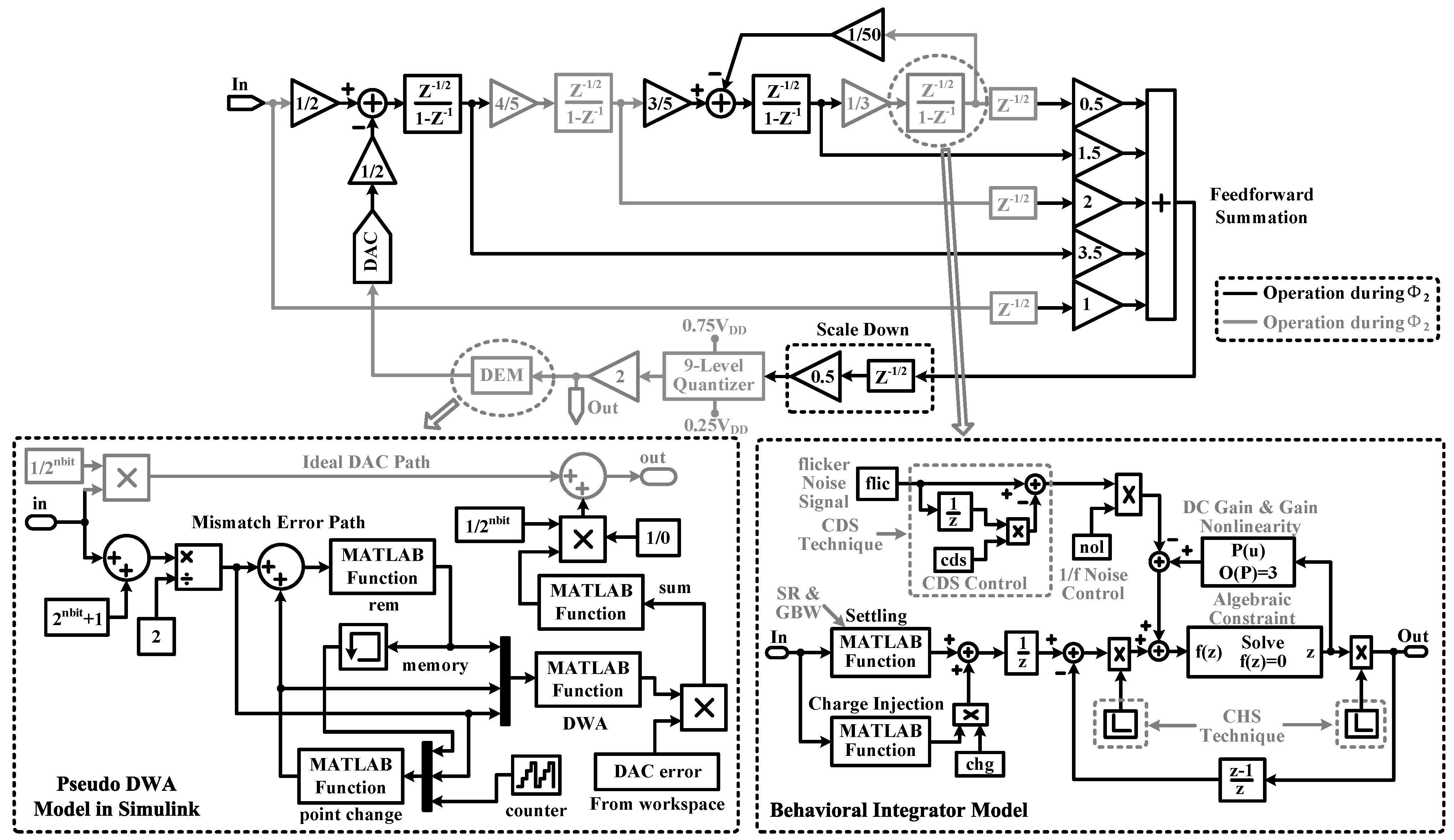 Sensors free full text a high performance delta sigma modulator sensors 15 19466 g006 1024 baditri Image collections