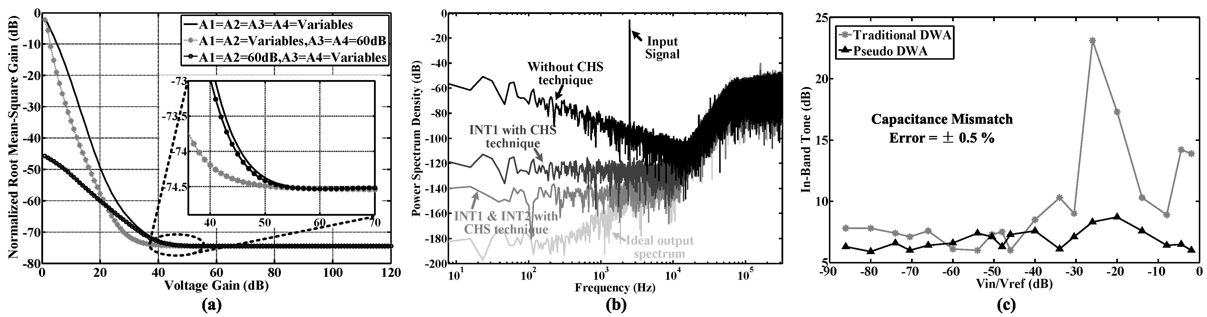 Sensors free full text a high performance delta sigma modulator sensors 15 19466 g007 1024 baditri Image collections