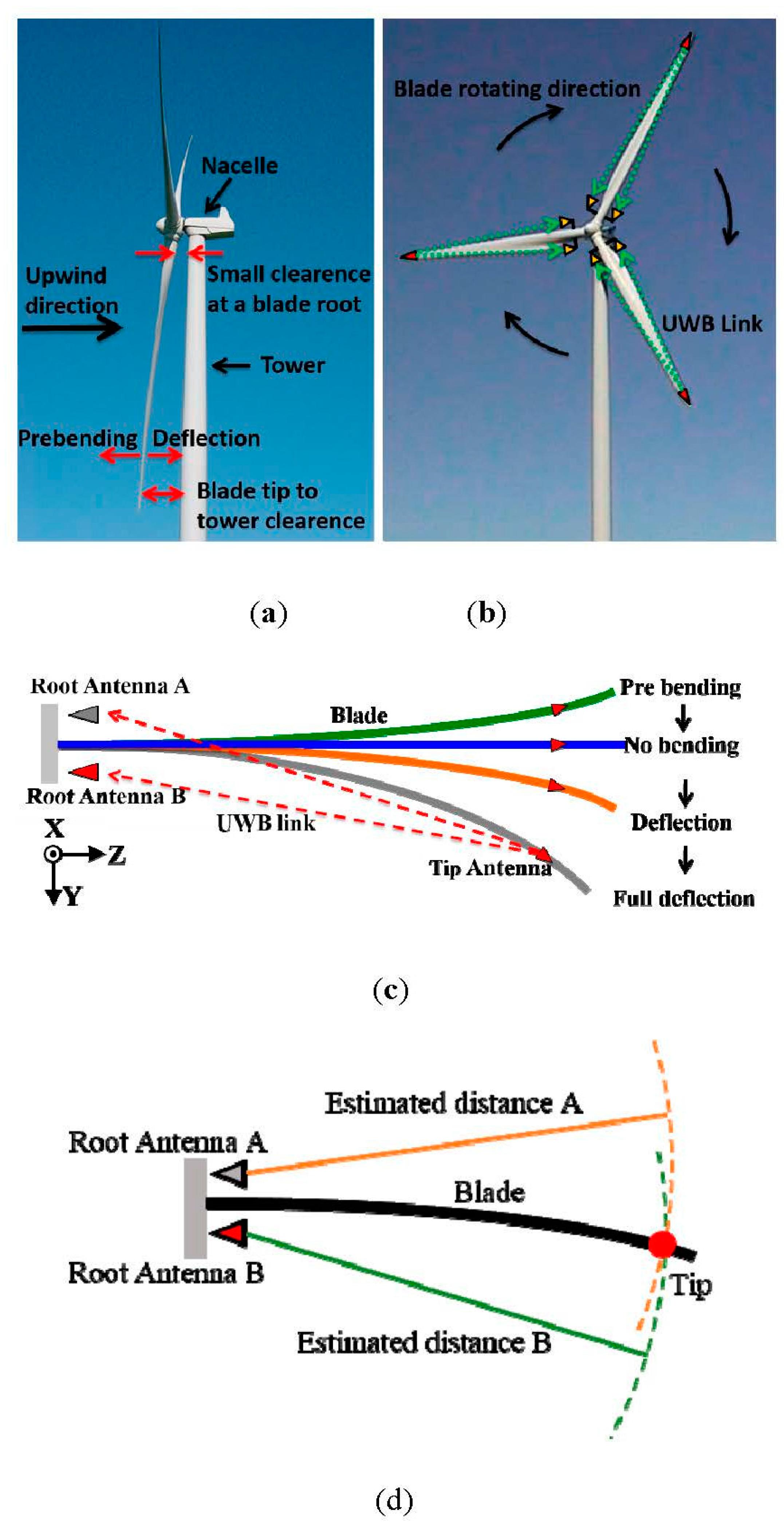 Sensors Free Full Text Uwb Wind Turbine Blade