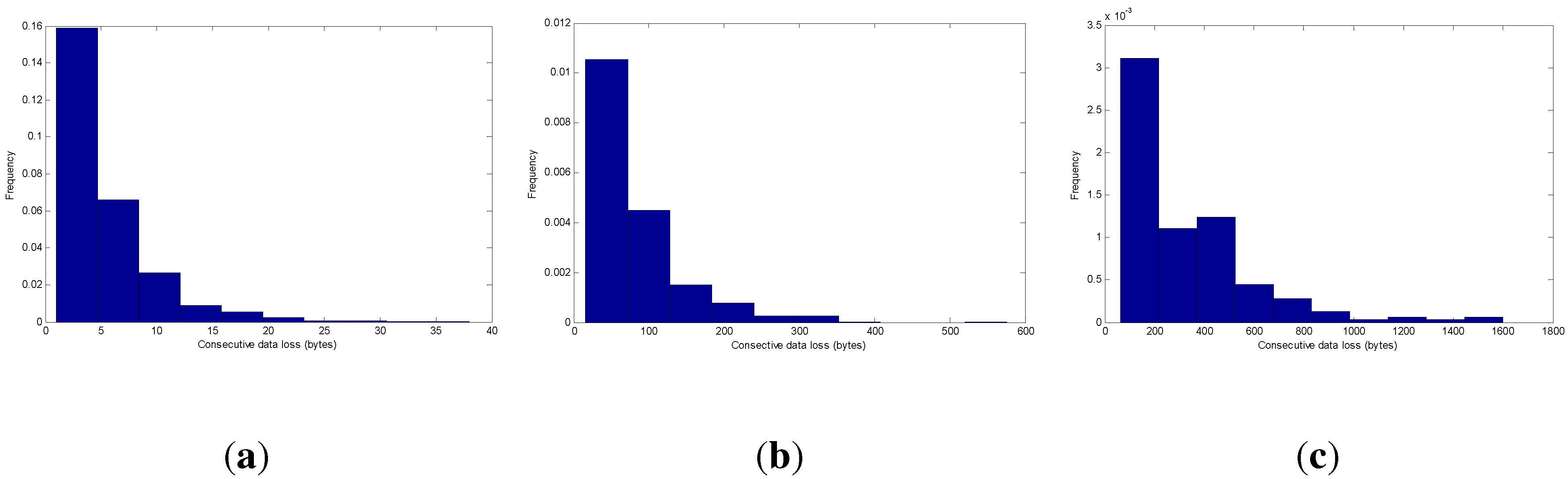random binary signal transmission efficiency of amplitude