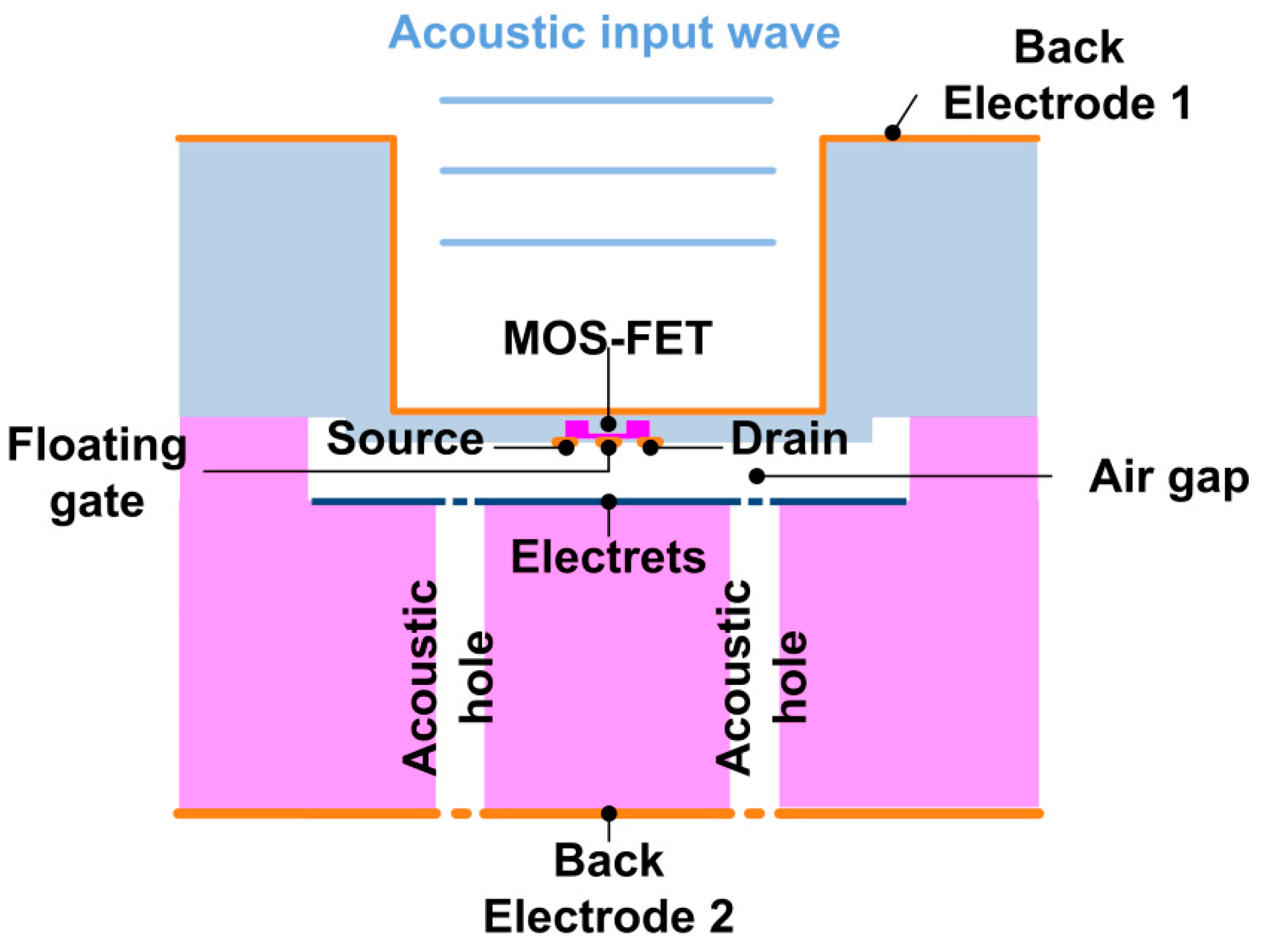 Sensors | Free Full-Text | A Micro-Machined Microphone Based