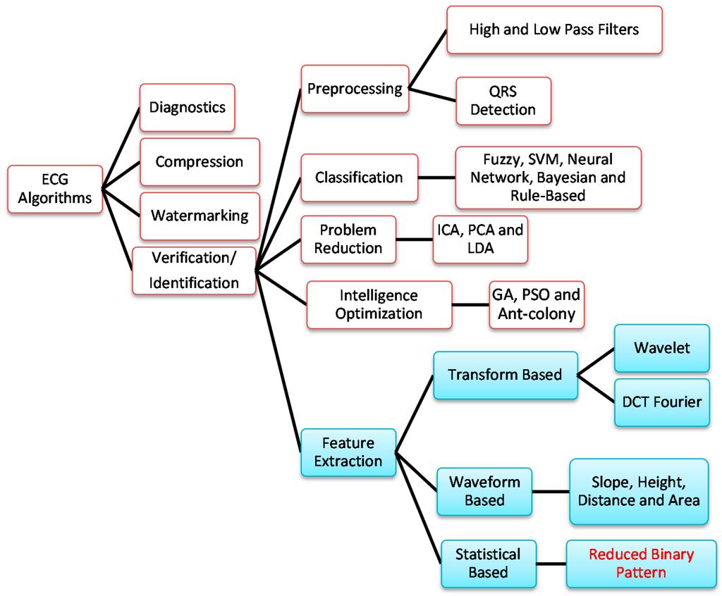 download LPN Expert Guides: Fluids and Electrolytes 2006