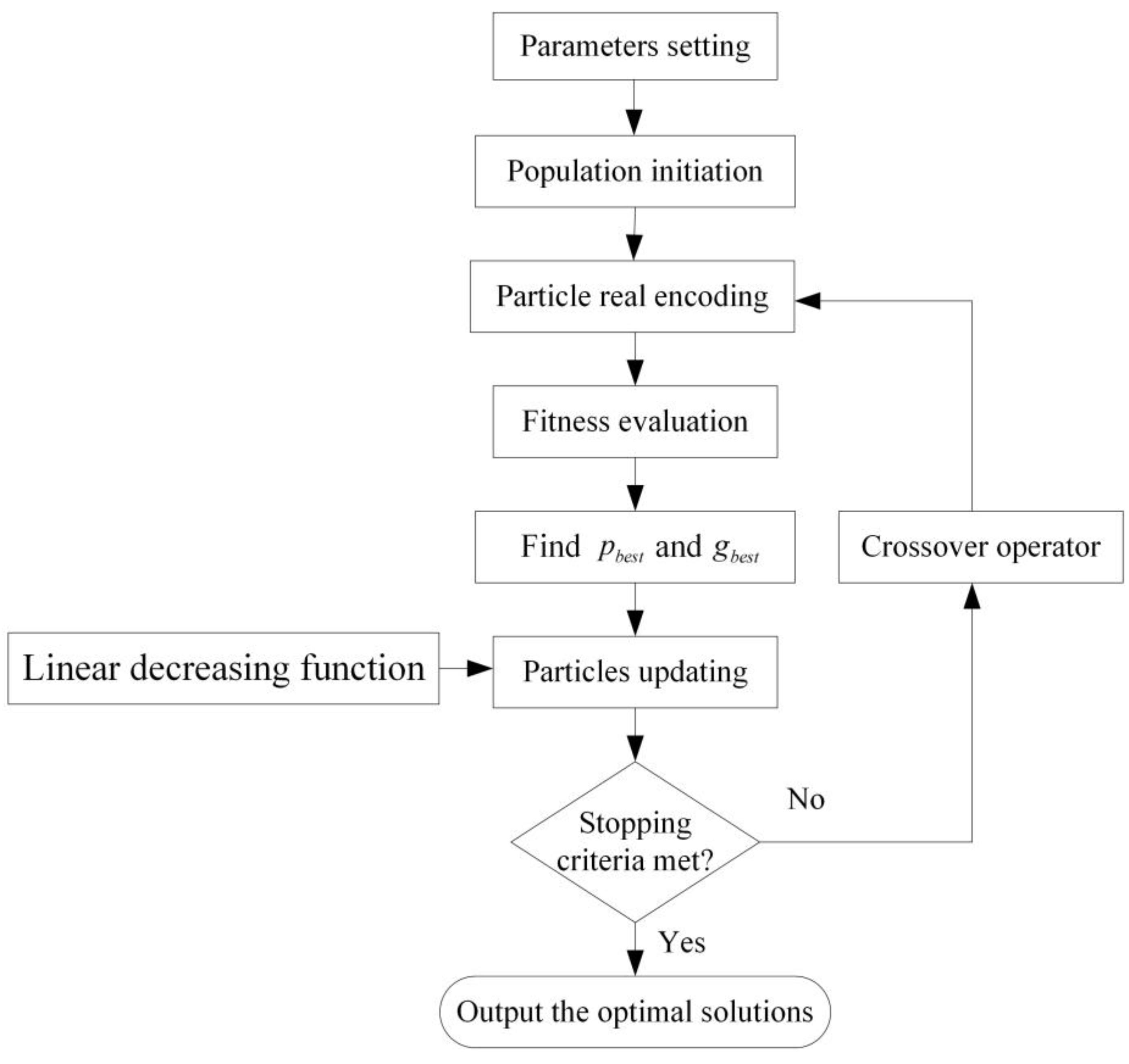a new particle swarm optimization algorithm incorporating