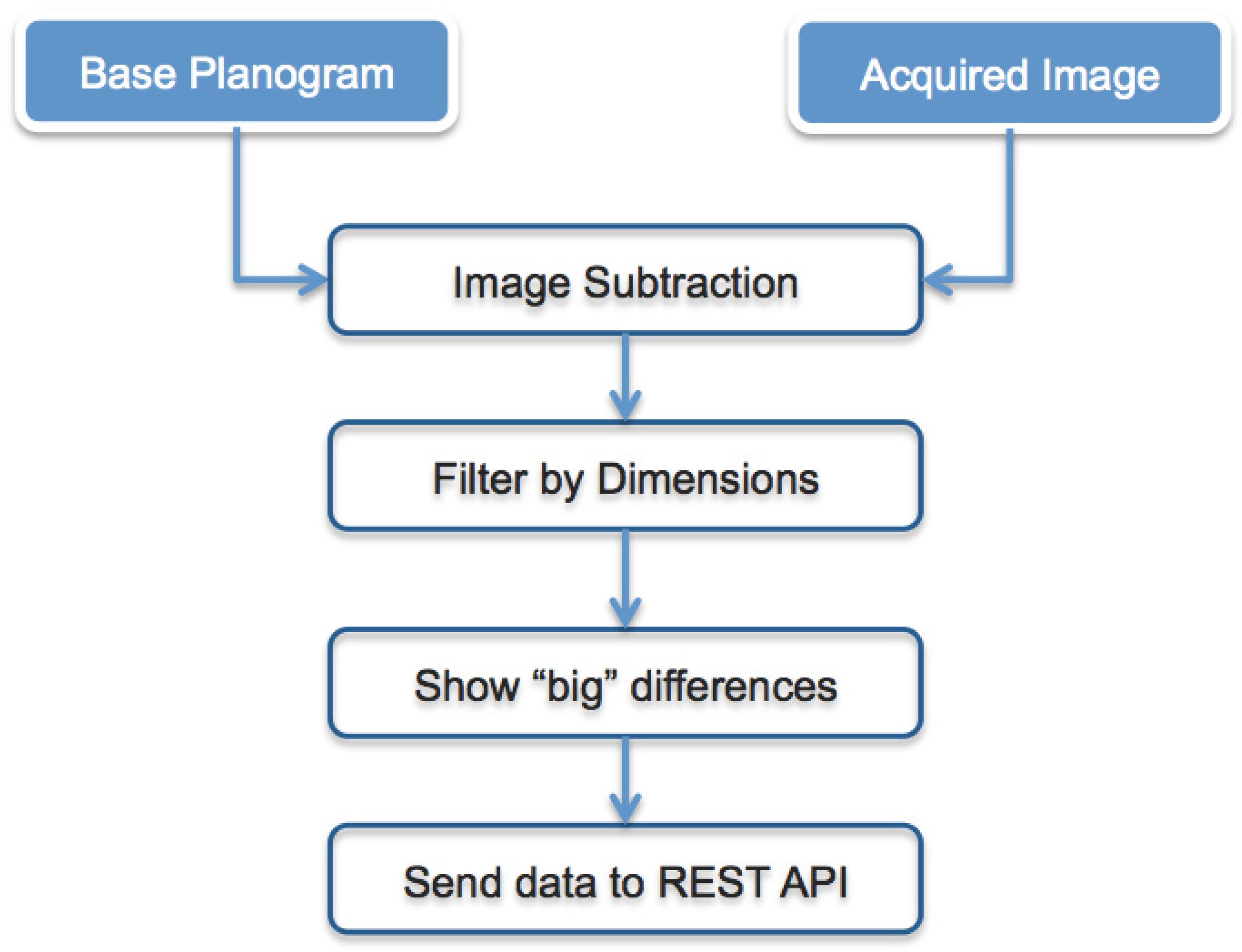 Sensors | Free Full-Text | Embedded Vision Sensor Network