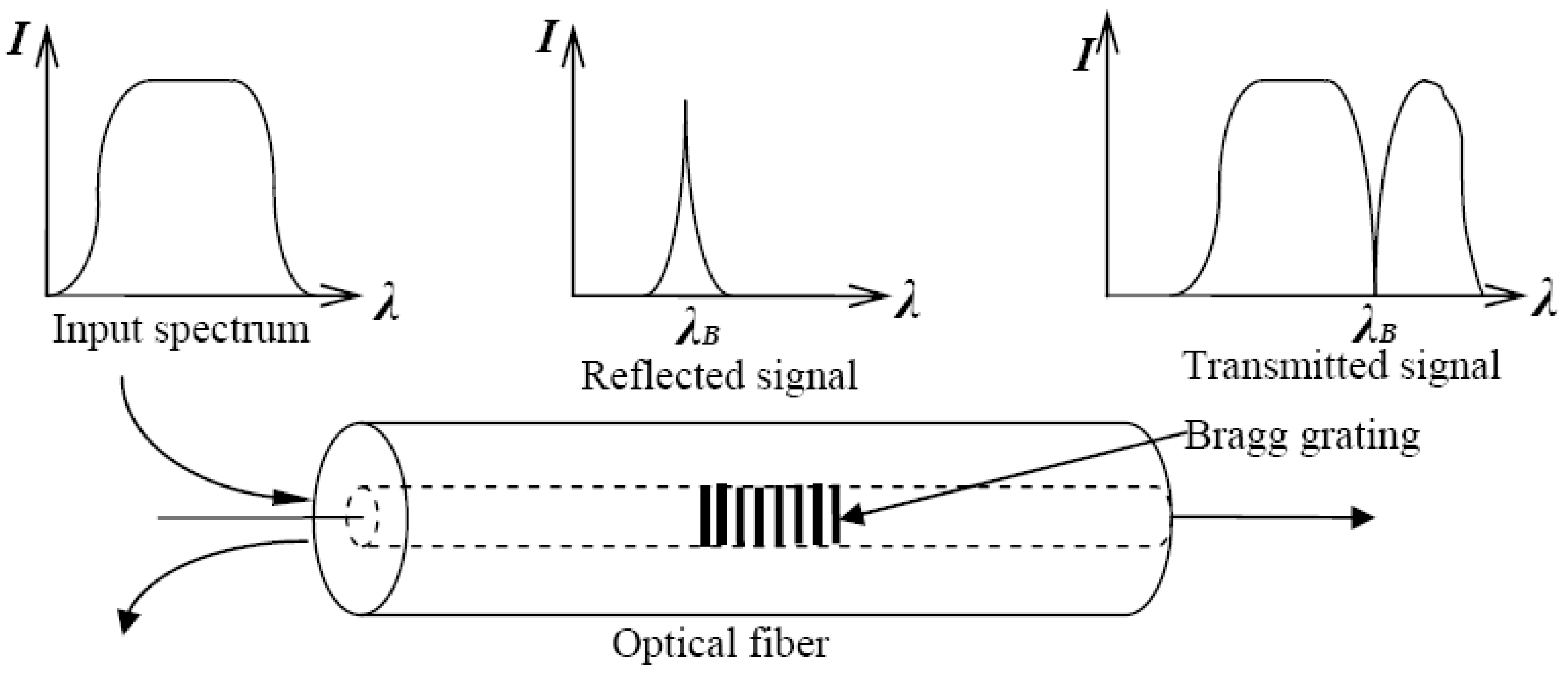 wavelength and refractive index relationship test