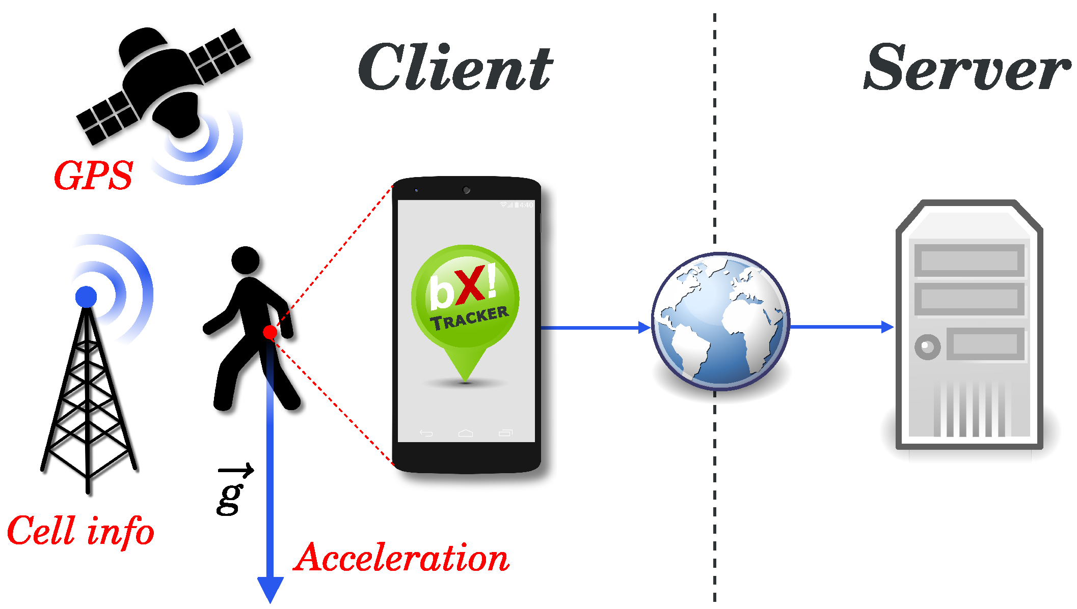 sensors free full text energy efficient crowdsensing of human
