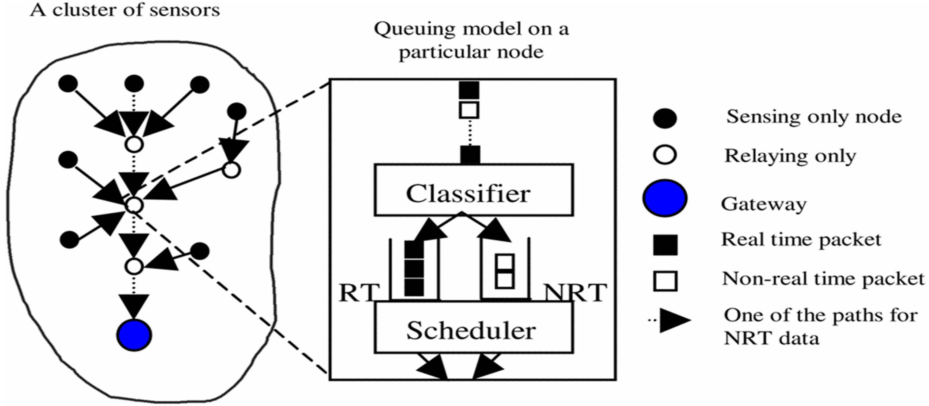 Sensors   Free Full-Text   Real-Time QoS Routing Protocols