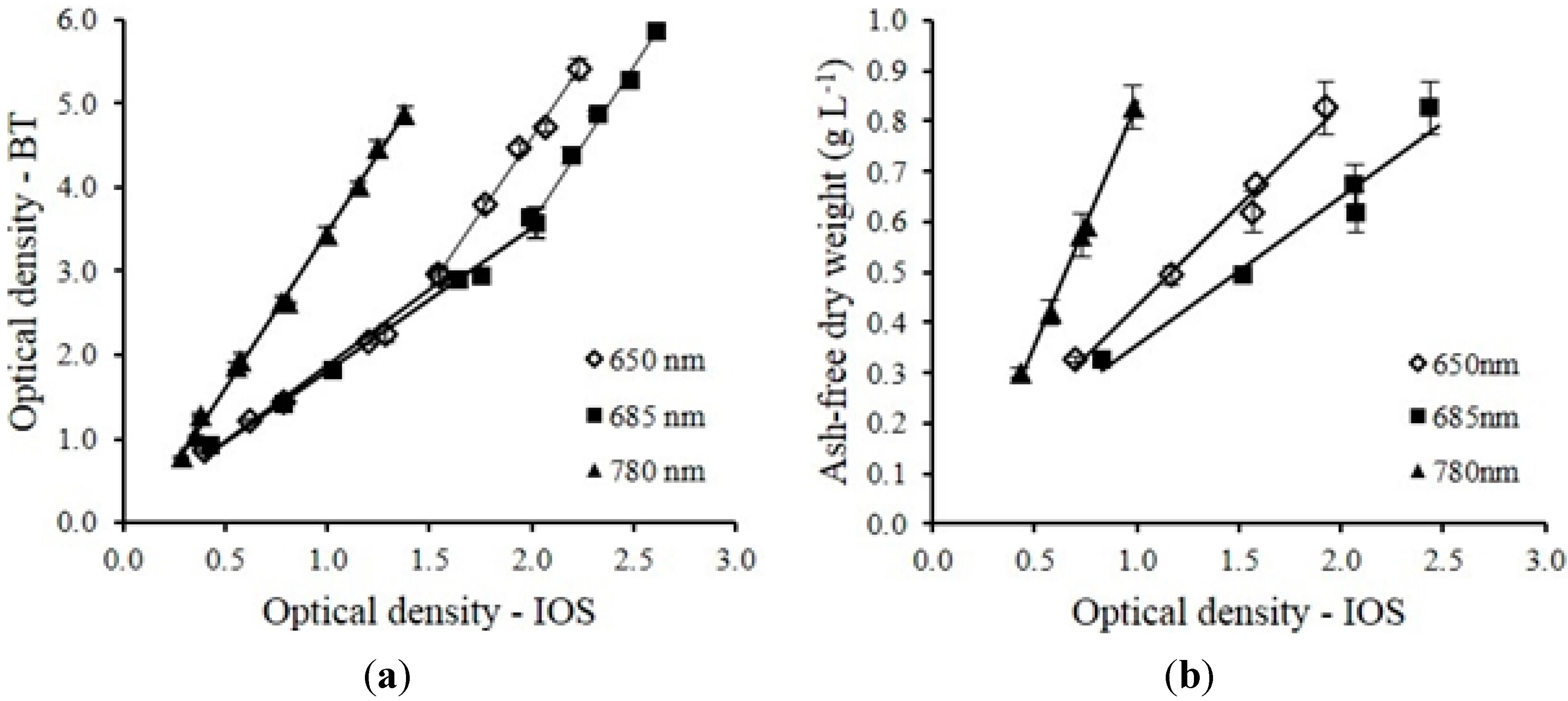 Sensors Free Full Text Multi Wavelength Based Optical