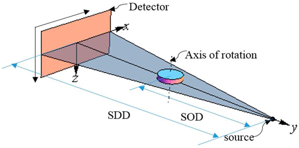Sensors Free Full Text Geometric Parameters Estimation