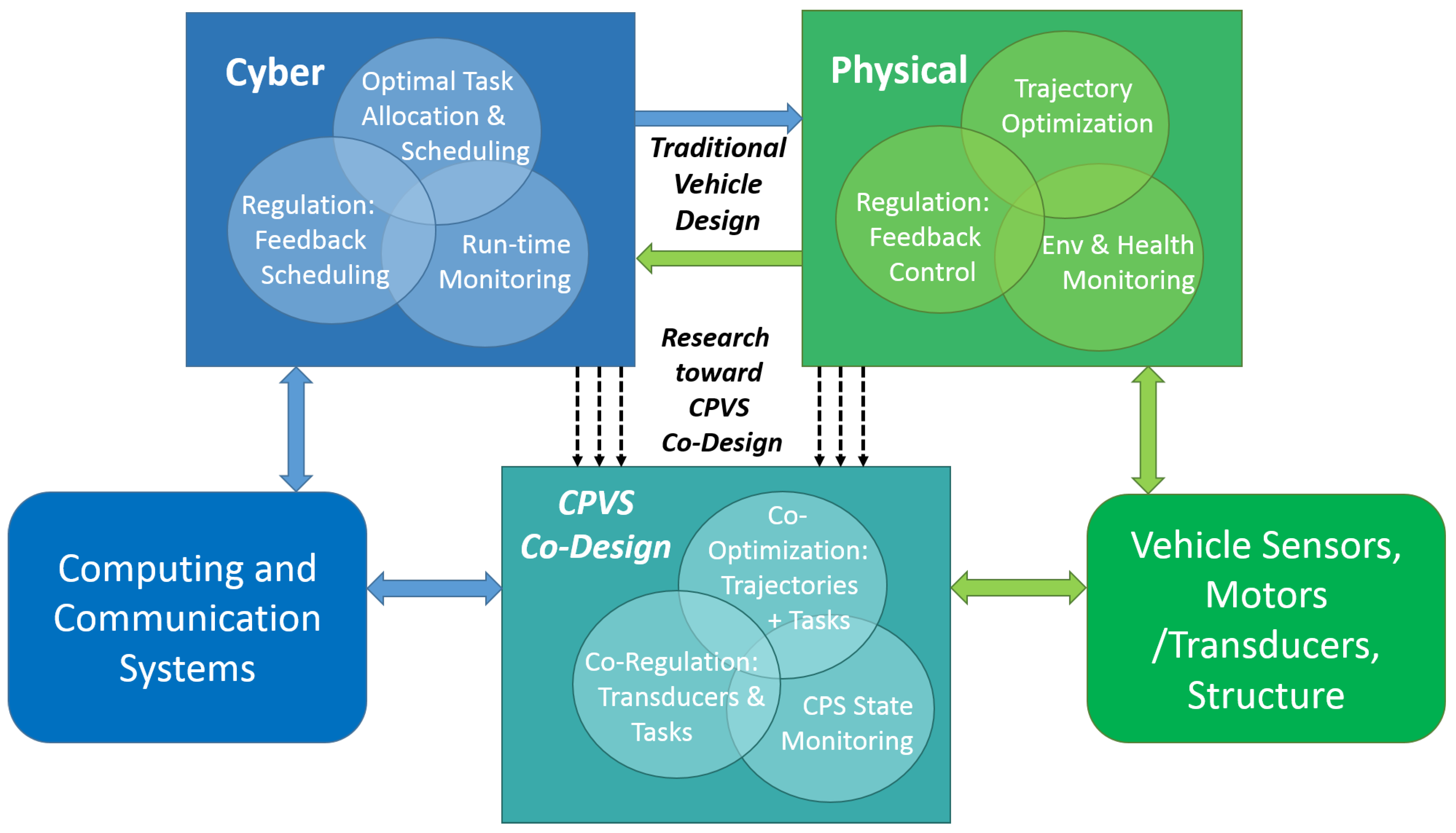 Sensors Free Full Text Optimization And Control Of Cyber Physical Vehicle Systems Html