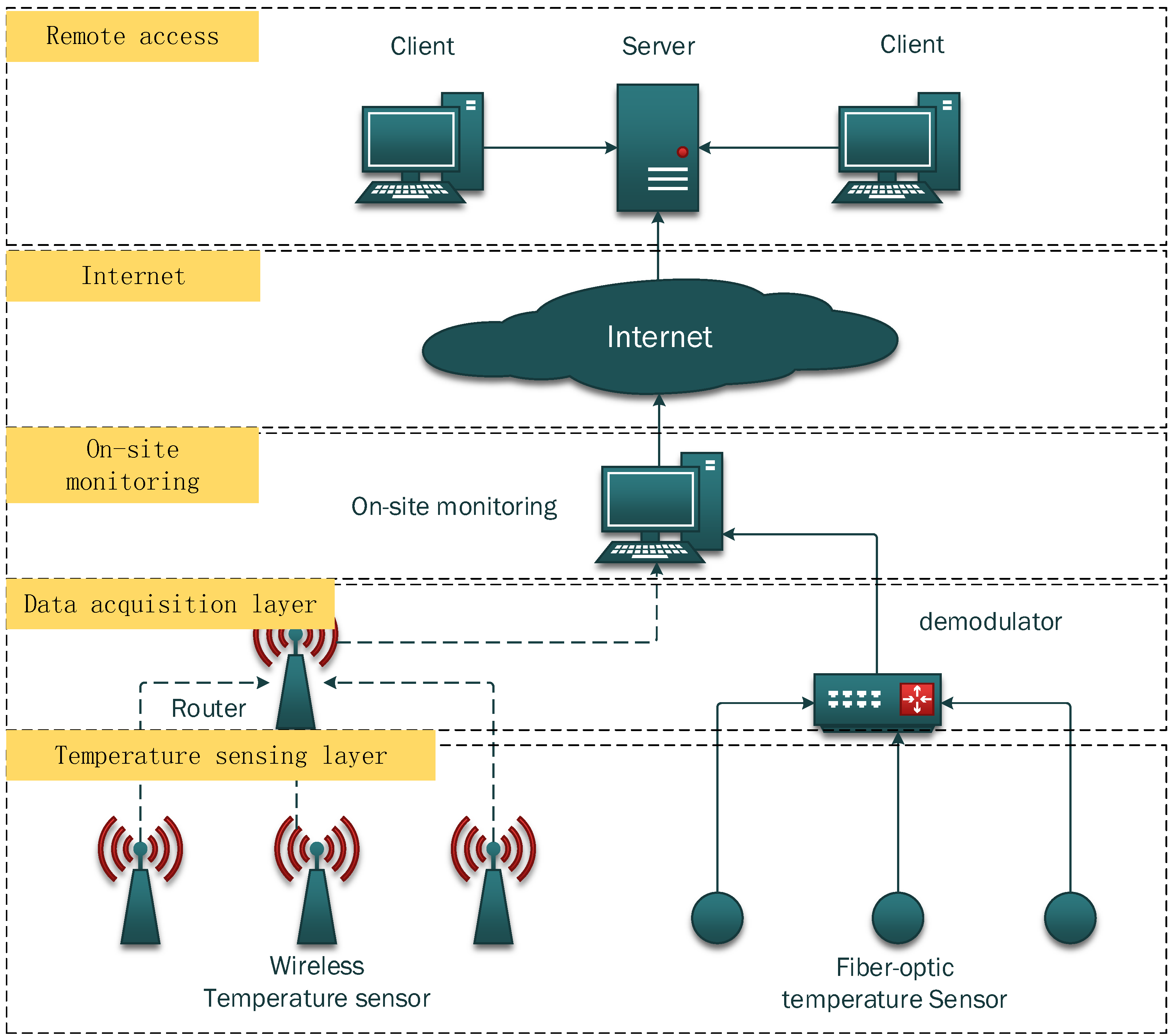 100 Design Of Home Automation Network Based On Cc2530