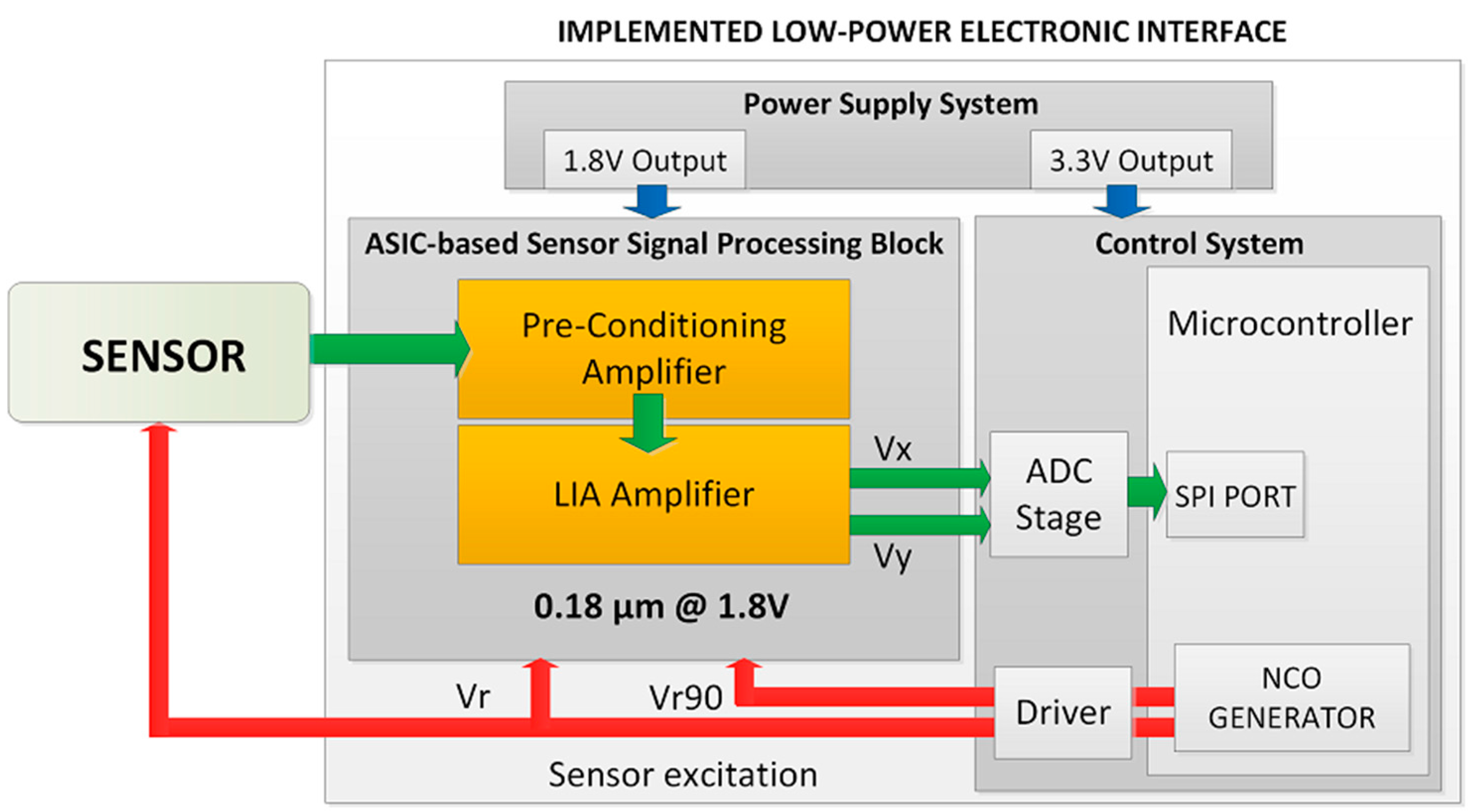 Sensors Free Full Text A High Performance Lia Based Interface Oscillator With Quadrature Output Using 567 Ic 15 25260 G001 1024