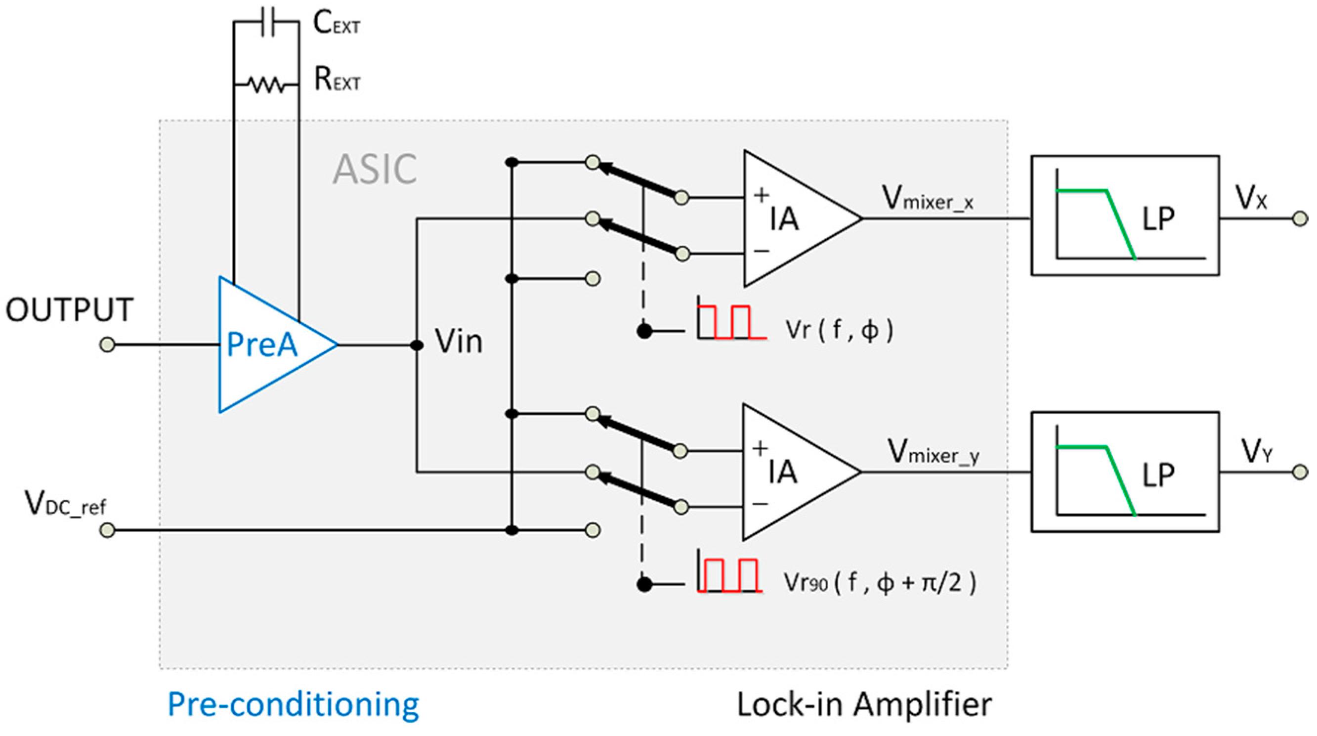 Sensors Free Full Text A High Performance Lia Based Interface 1mhz Quartz Crystal Oscillator Circuit Signalprocessing 15 25260 G002 1024