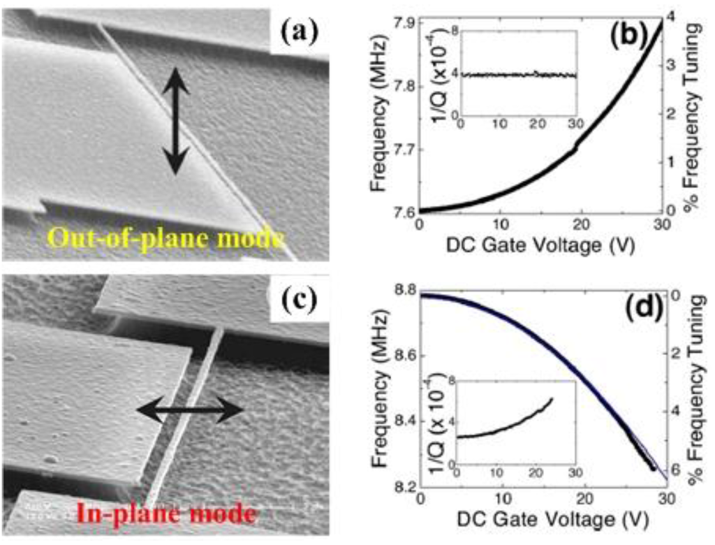 Sensors Free Full Text Tunable Micro And Nanomechanical Gnoringopticalsensor Sensorcircuit Circuit Diagram Seekiccom 15 26478 G024 1024