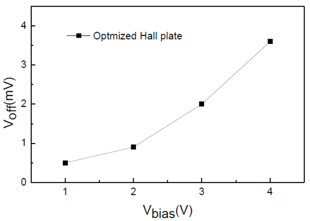 relationship of conductivity and hall voltage to magnetic flux