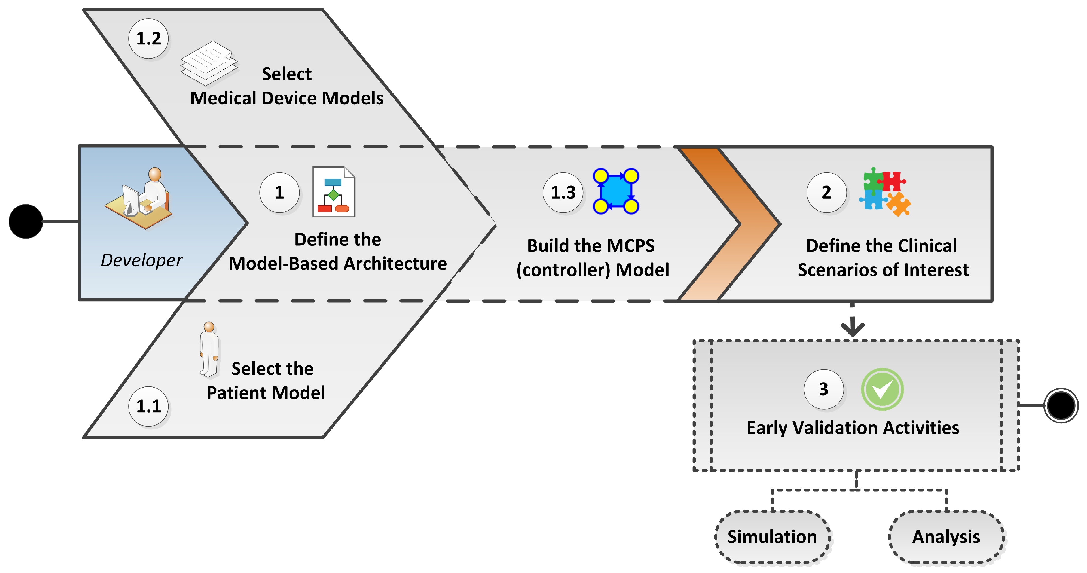 Sensors | Free Full-Text | A Model-Based Approach to Support