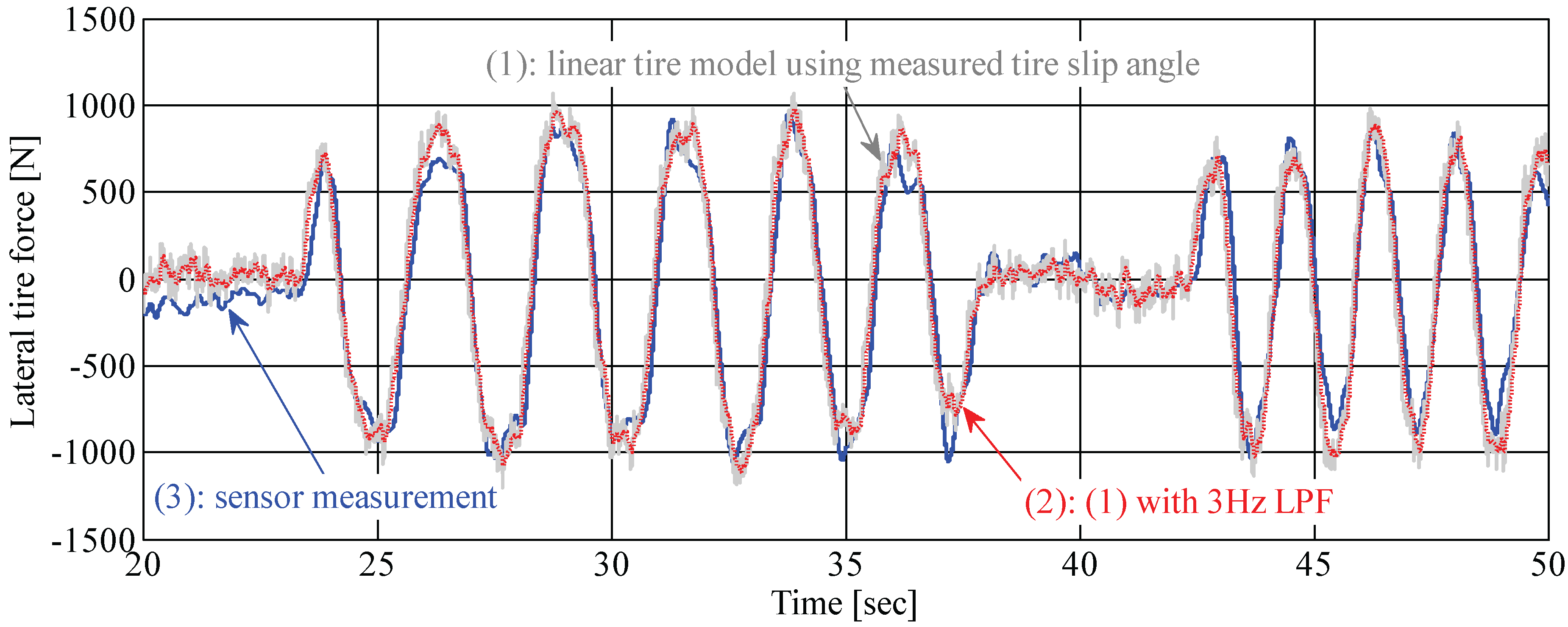 Sensors | Free Full-Text | Application of Novel Lateral Tire