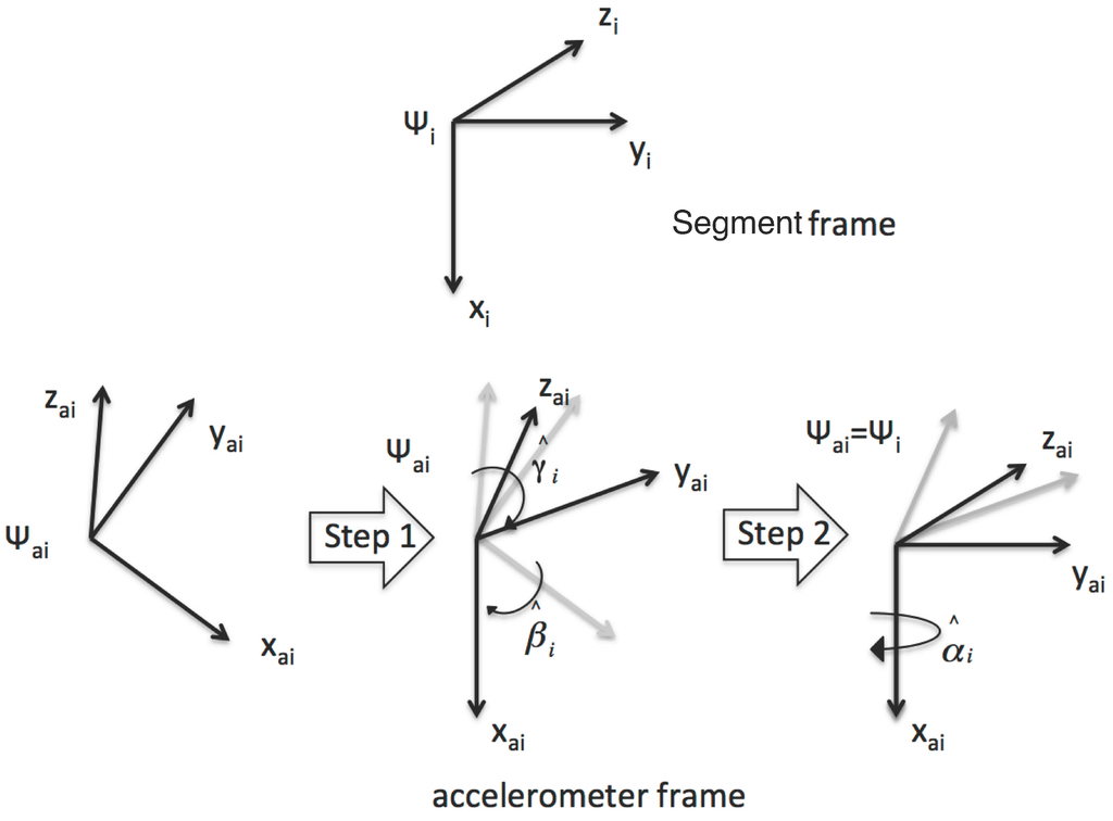 "a geometric approach to strapdown magnetometer Consumer-grade accelerometers, gyroscopes, and magnetometers to field  conditions  ""geometric approach to strapdown magnetometer calibration in  sen."